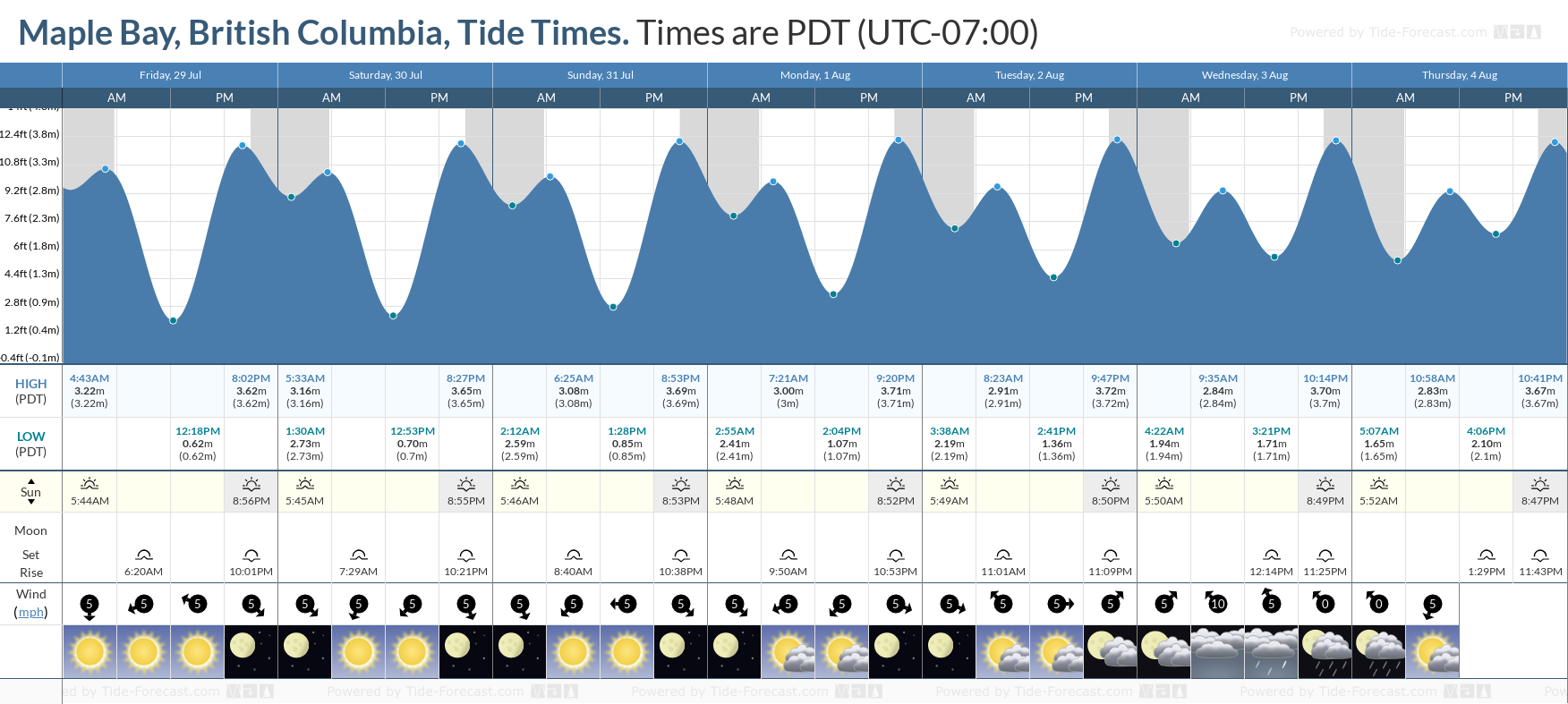 Maple Bay, British Columbia Tide Chart including high and low tide tide times for the next 7 days