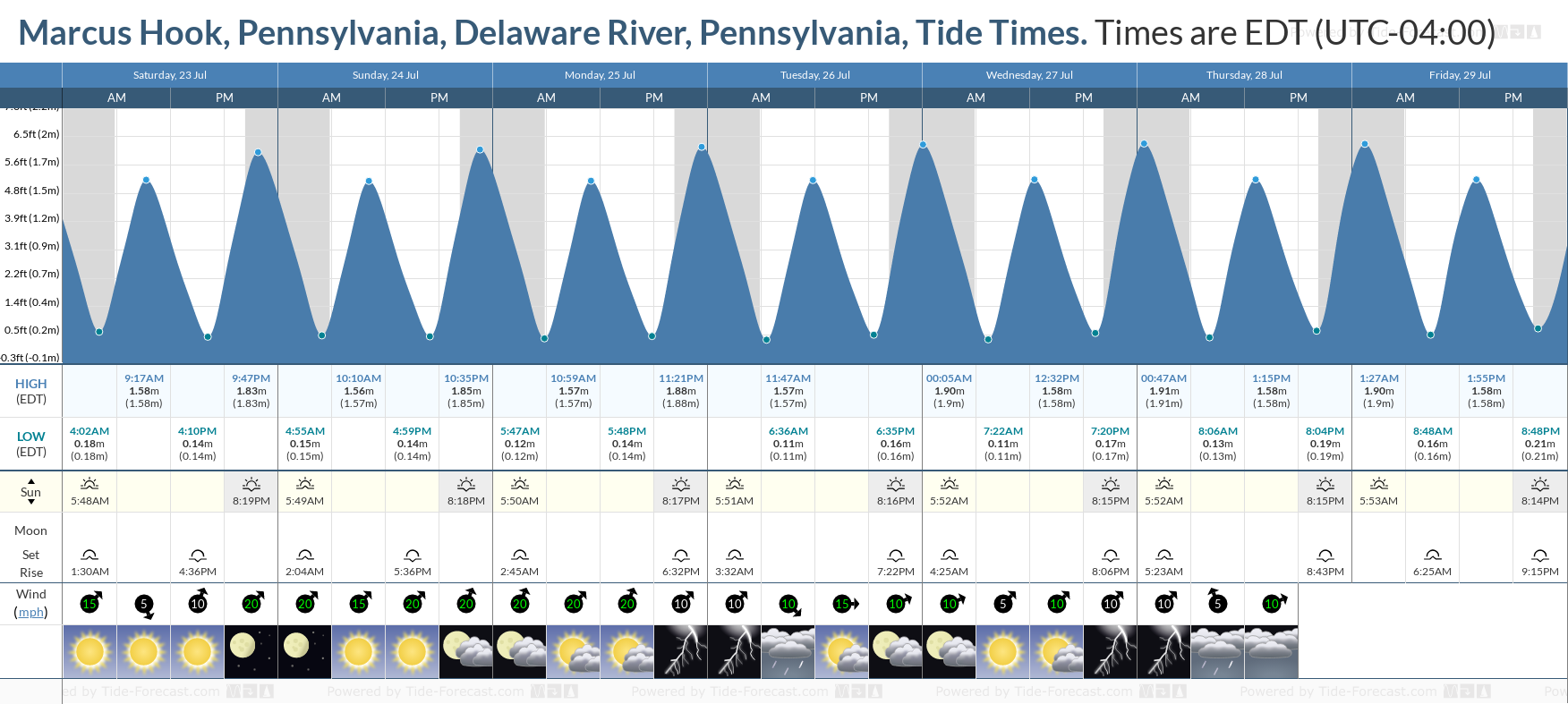 Marcus Hook, Pennsylvania, Delaware River, Pennsylvania Tide Chart including high and low tide tide times for the next 7 days