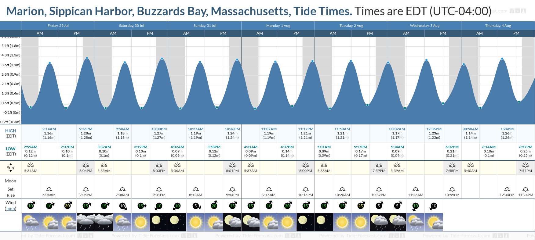 Marion, Sippican Harbor, Buzzards Bay, Massachusetts Tide Chart including high and low tide tide times for the next 7 days