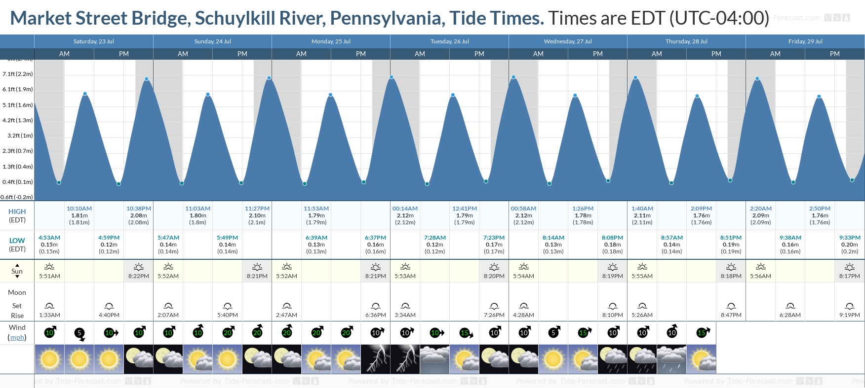 Market Street Bridge, Schuylkill River, Pennsylvania Tide Chart including high and low tide tide times for the next 7 days