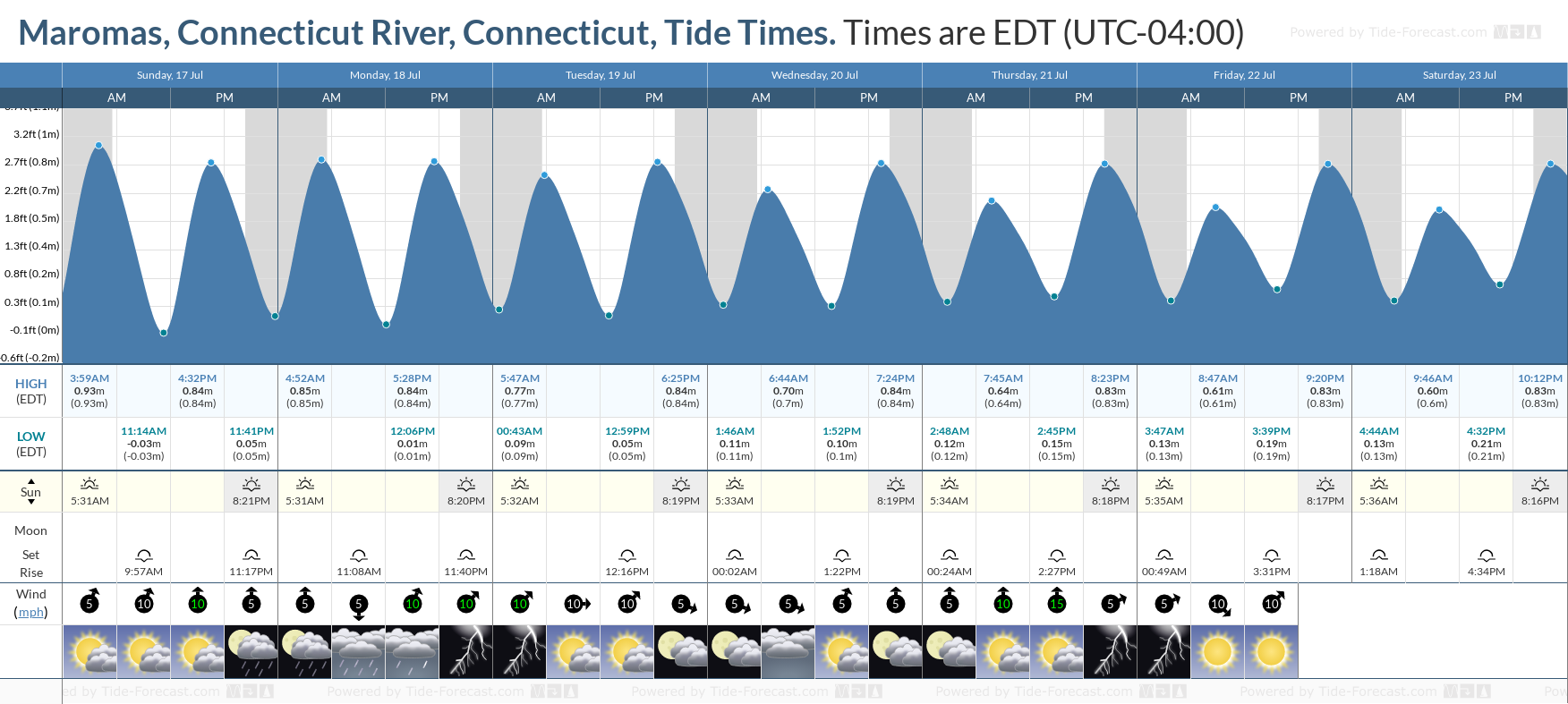 Maromas, Connecticut River, Connecticut Tide Chart including high and low tide tide times for the next 7 days