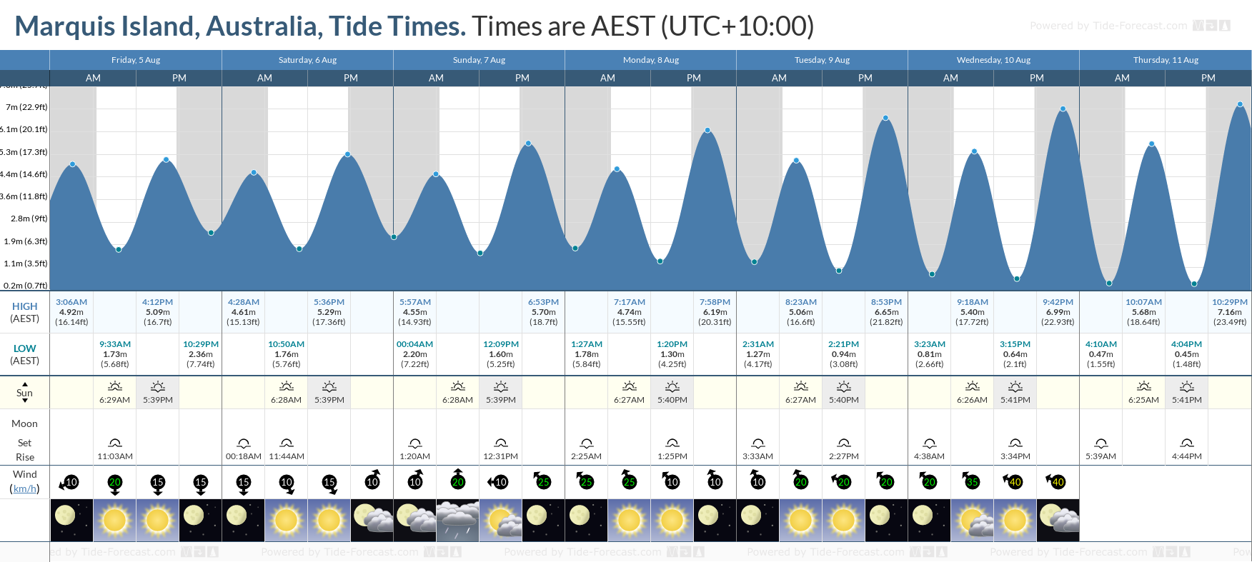 Marquis Island, Australia Tide Chart including high and low tide tide times for the next 7 days
