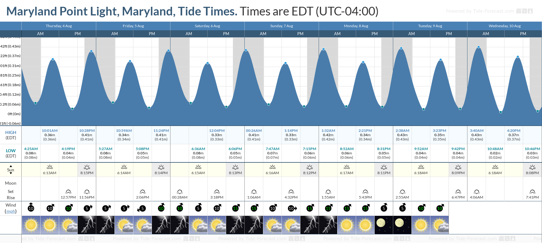 Maryland Point Light, Maryland Tide Chart including high and low tide tide times for the next 7 days