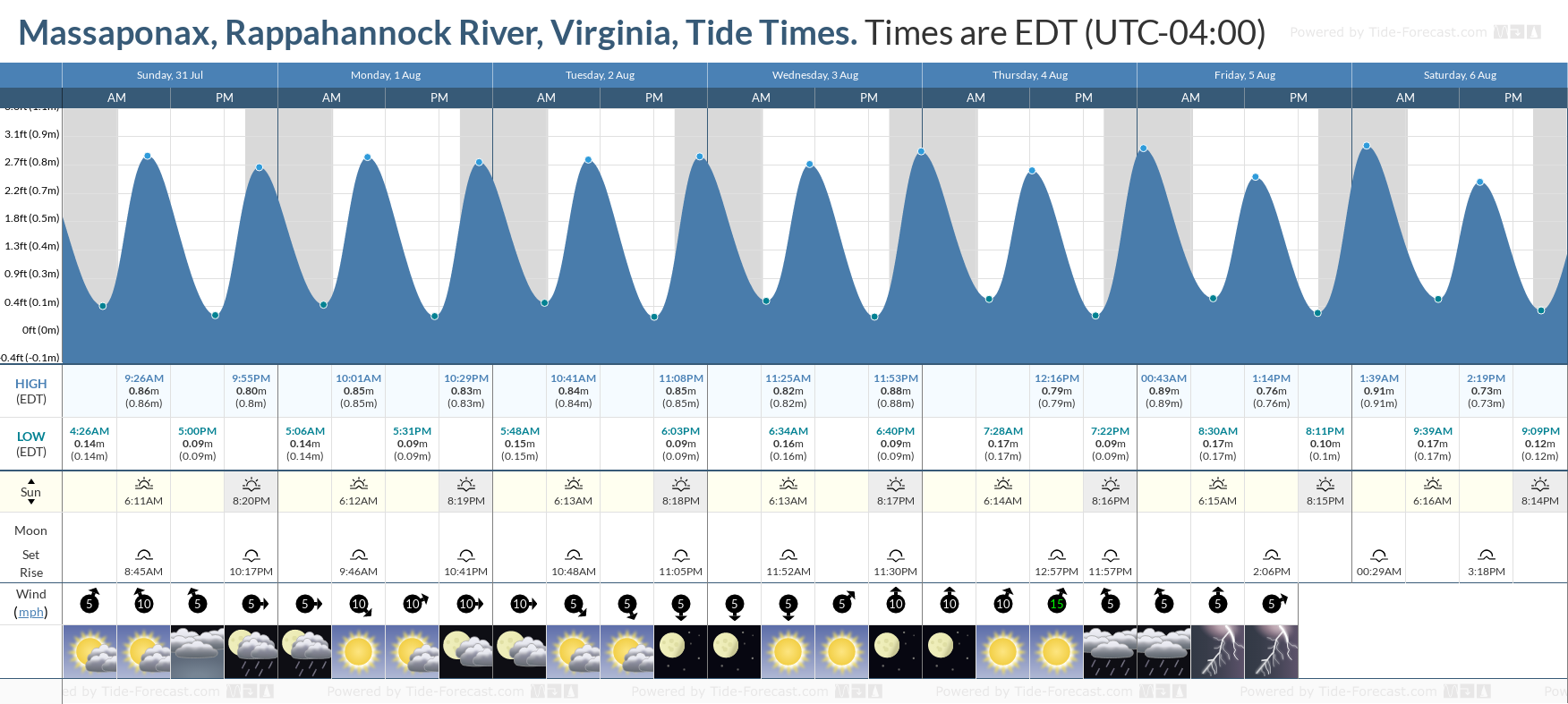 Massaponax, Rappahannock River, Virginia Tide Chart including high and low tide tide times for the next 7 days