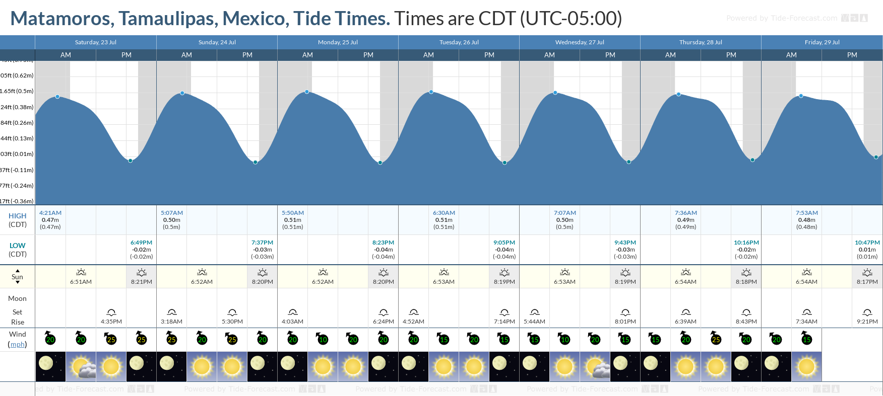 Matamoros, Tamaulipas, Mexico Tide Chart including high and low tide tide times for the next 7 days