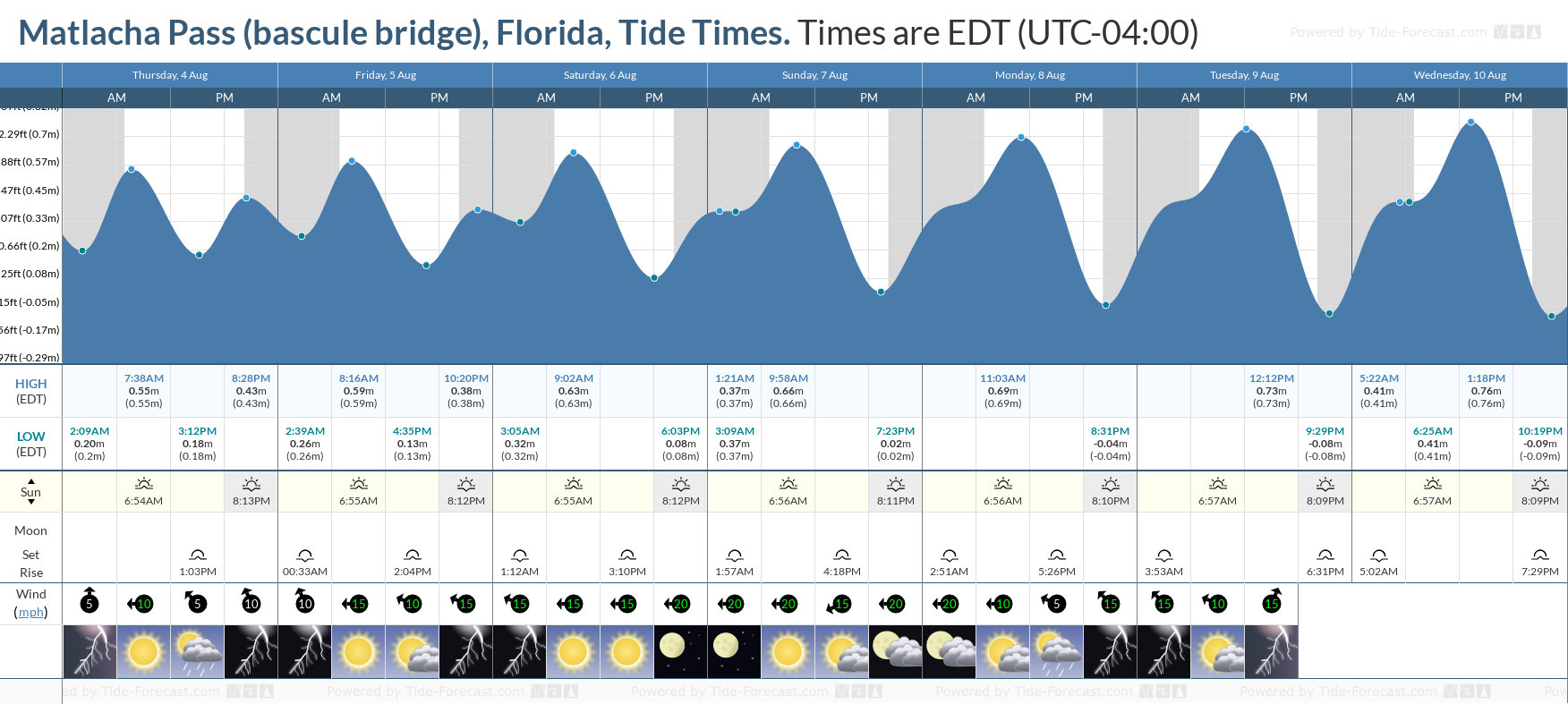 Matlacha Pass (bascule bridge), Florida Tide Chart including high and low tide tide times for the next 7 days