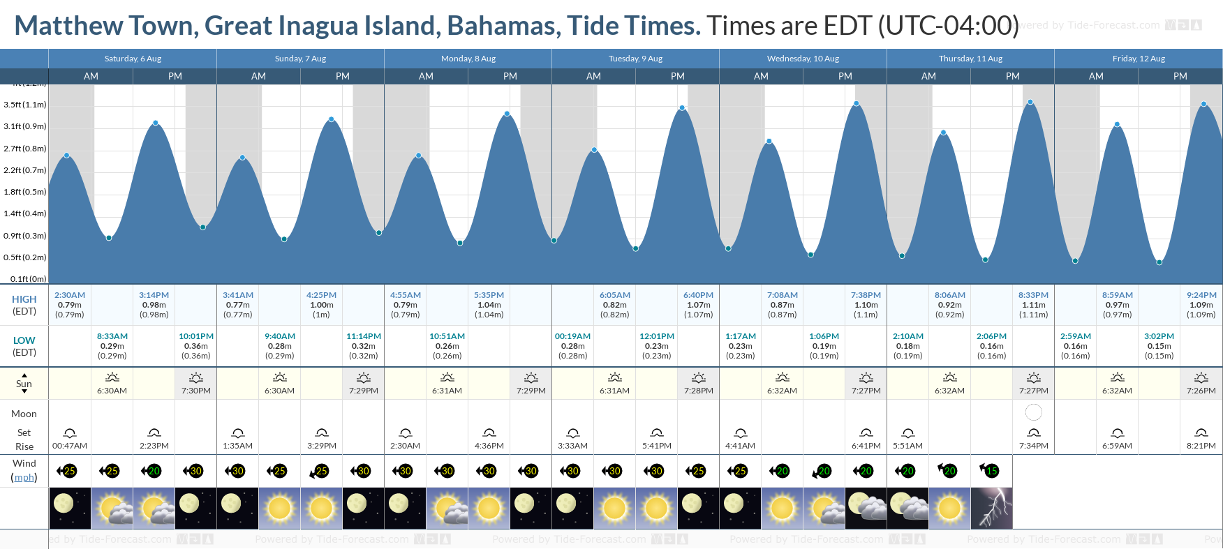 Matthew Town, Great Inagua Island, Bahamas Tide Chart including high and low tide tide times for the next 7 days