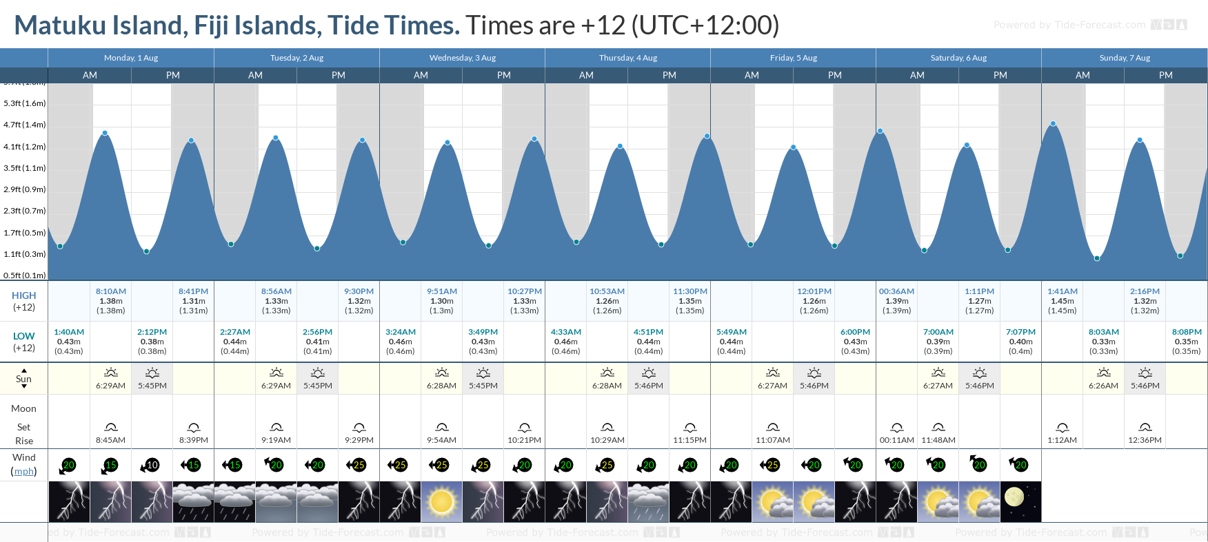 Matuku Island, Fiji Islands Tide Chart including high and low tide tide times for the next 7 days
