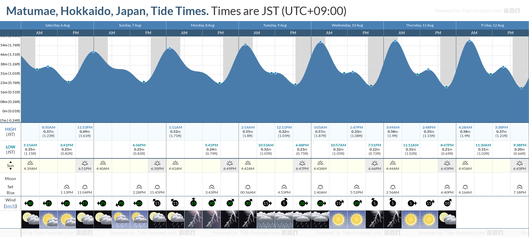 Matumae, Hokkaido, Japan Tide Chart including high and low tide tide times for the next 7 days