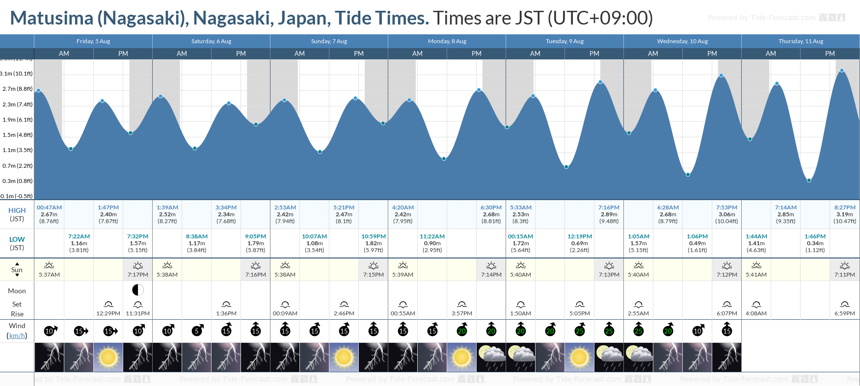 Matusima (Nagasaki), Nagasaki, Japan Tide Chart including high and low tide tide times for the next 7 days
