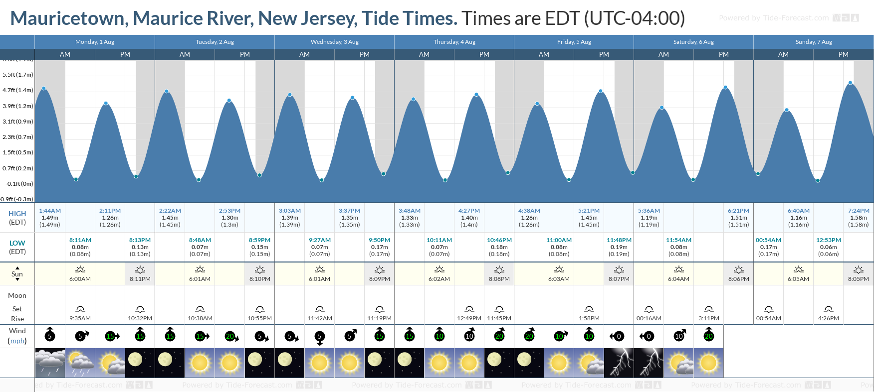 Mauricetown, Maurice River, New Jersey Tide Chart including high and low tide tide times for the next 7 days