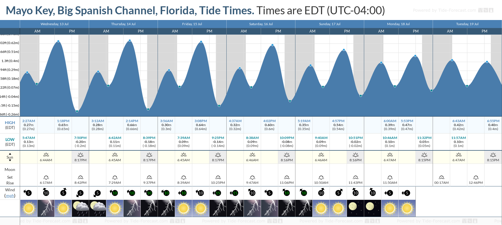 Mayo Key, Big Spanish Channel, Florida Tide Chart including high and low tide tide times for the next 7 days