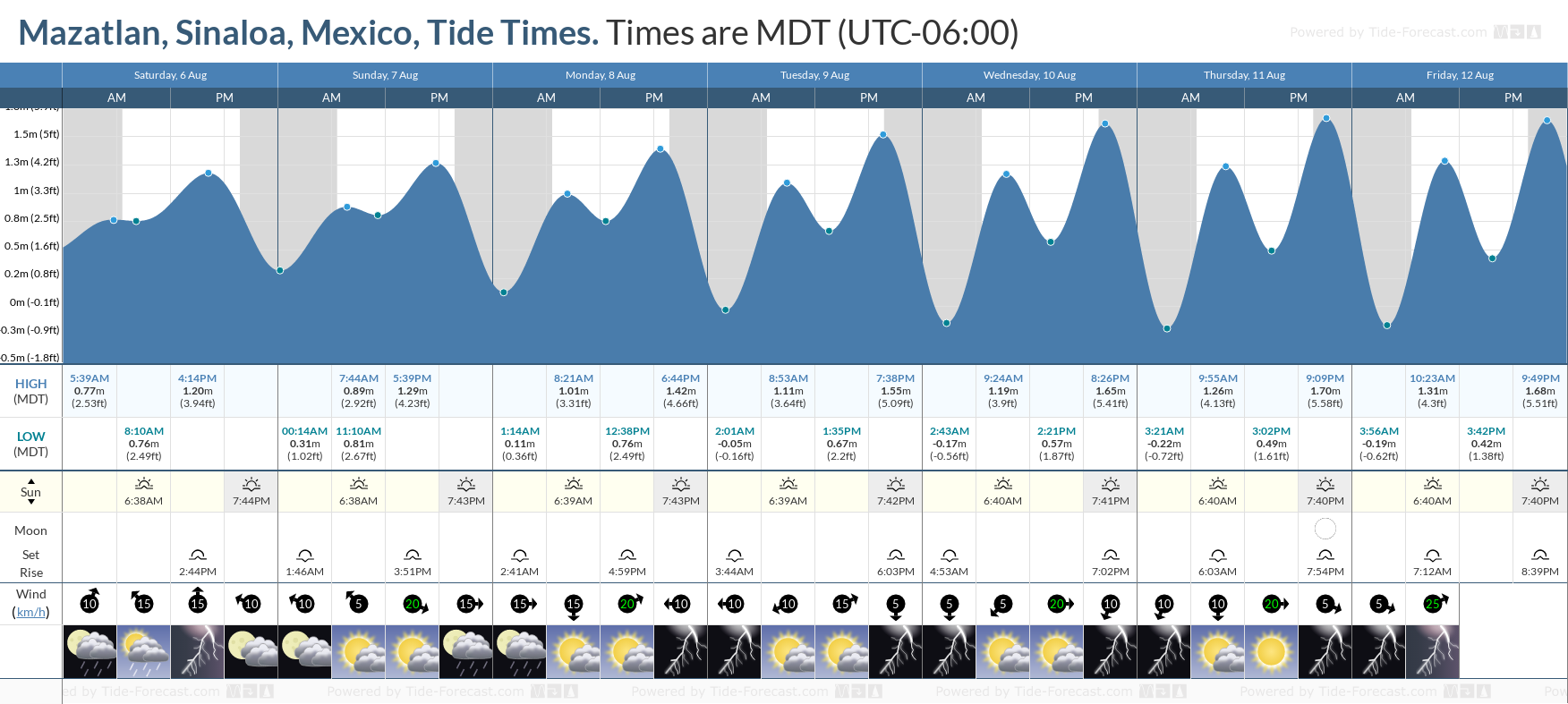 Mazatlan, Sinaloa, Mexico Tide Chart including high and low tide tide times for the next 7 days