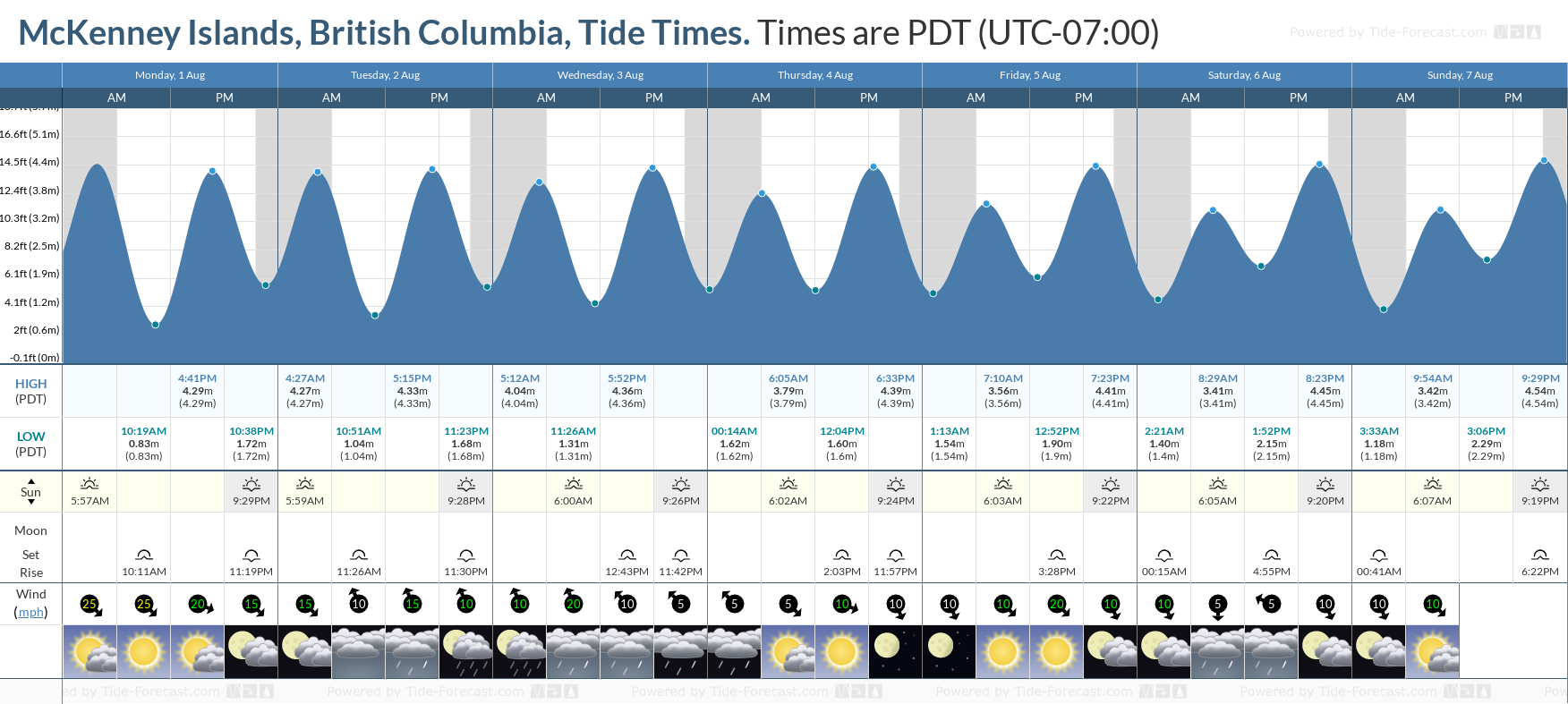 McKenney Islands, British Columbia Tide Chart including high and low tide tide times for the next 7 days