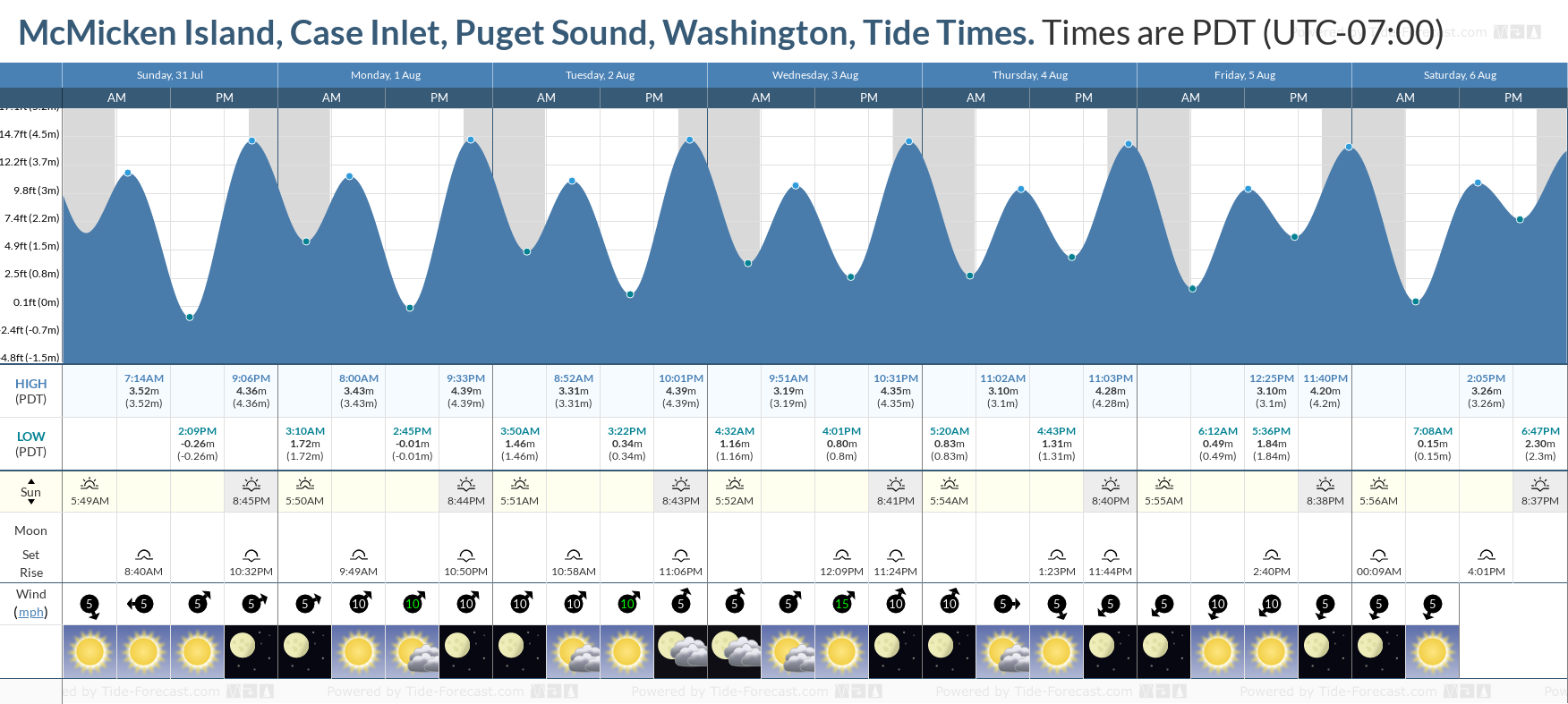 McMicken Island, Case Inlet, Puget Sound, Washington Tide Chart including high and low tide tide times for the next 7 days