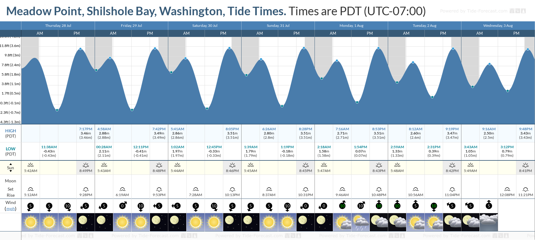 Meadow Point, Shilshole Bay, Washington Tide Chart including high and low tide tide times for the next 7 days