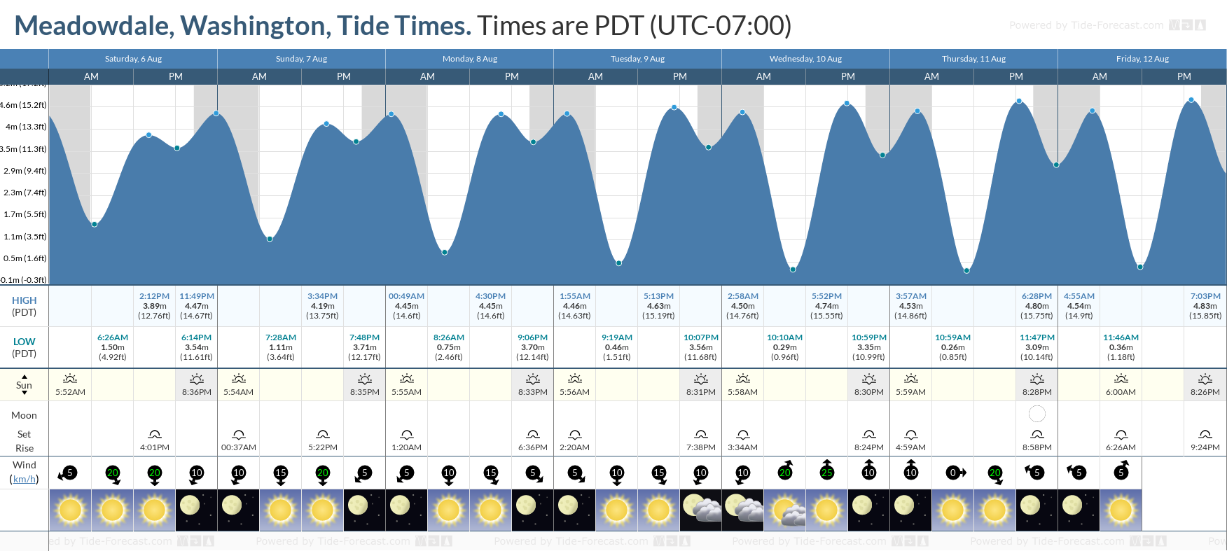 Meadowdale, Washington Tide Chart including high and low tide tide times for the next 7 days