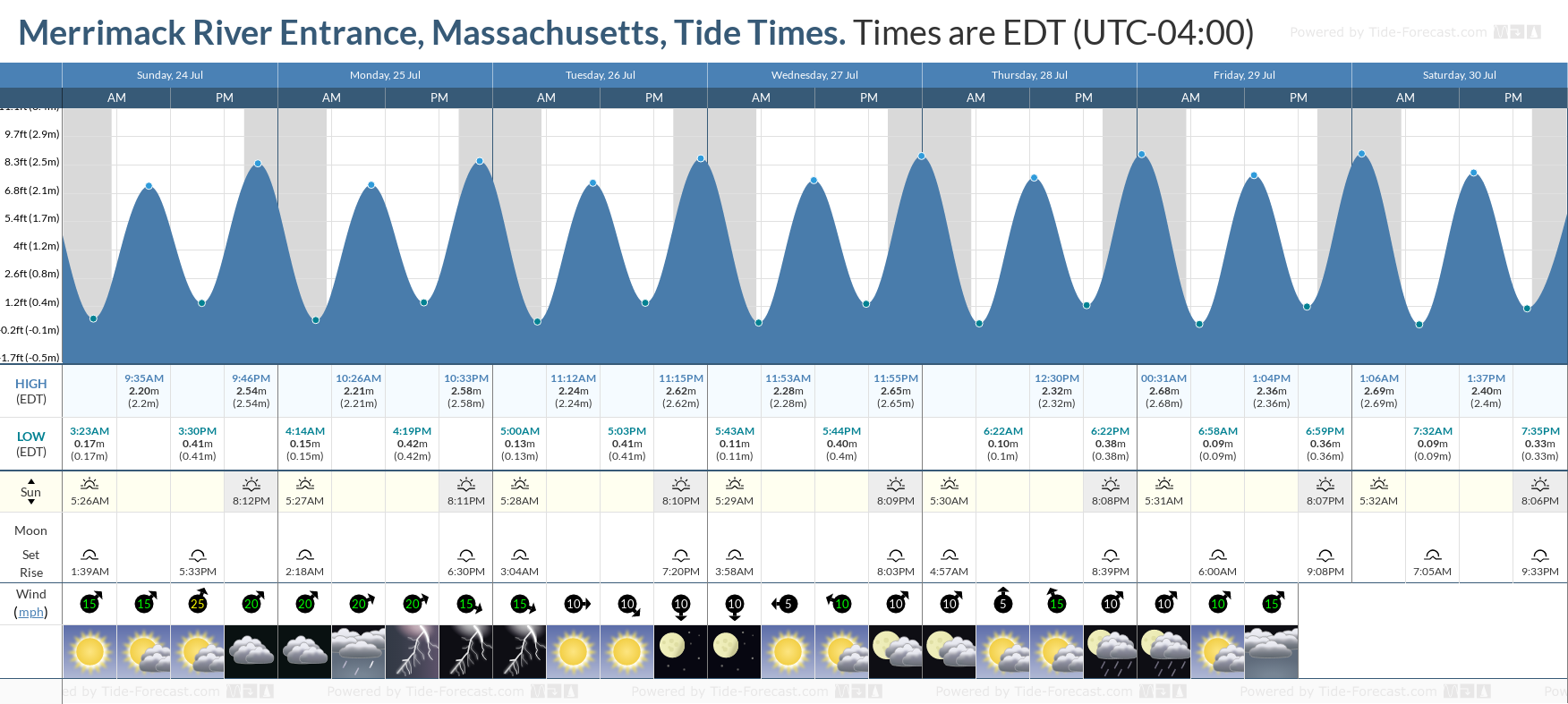 Merrimack River Entrance, Massachusetts Tide Chart including high and low tide tide times for the next 7 days