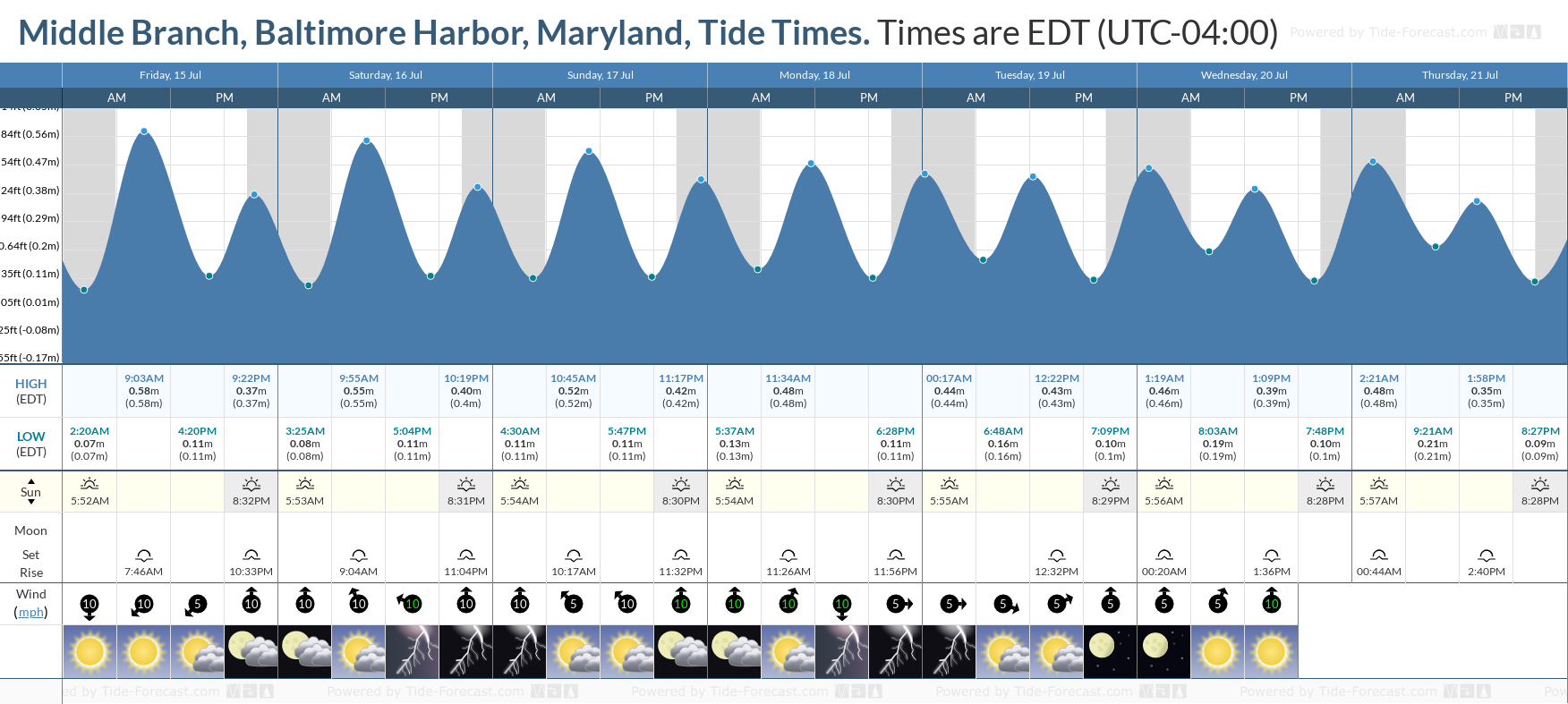 Middle Branch, Baltimore Harbor, Maryland Tide Chart including high and low tide tide times for the next 7 days