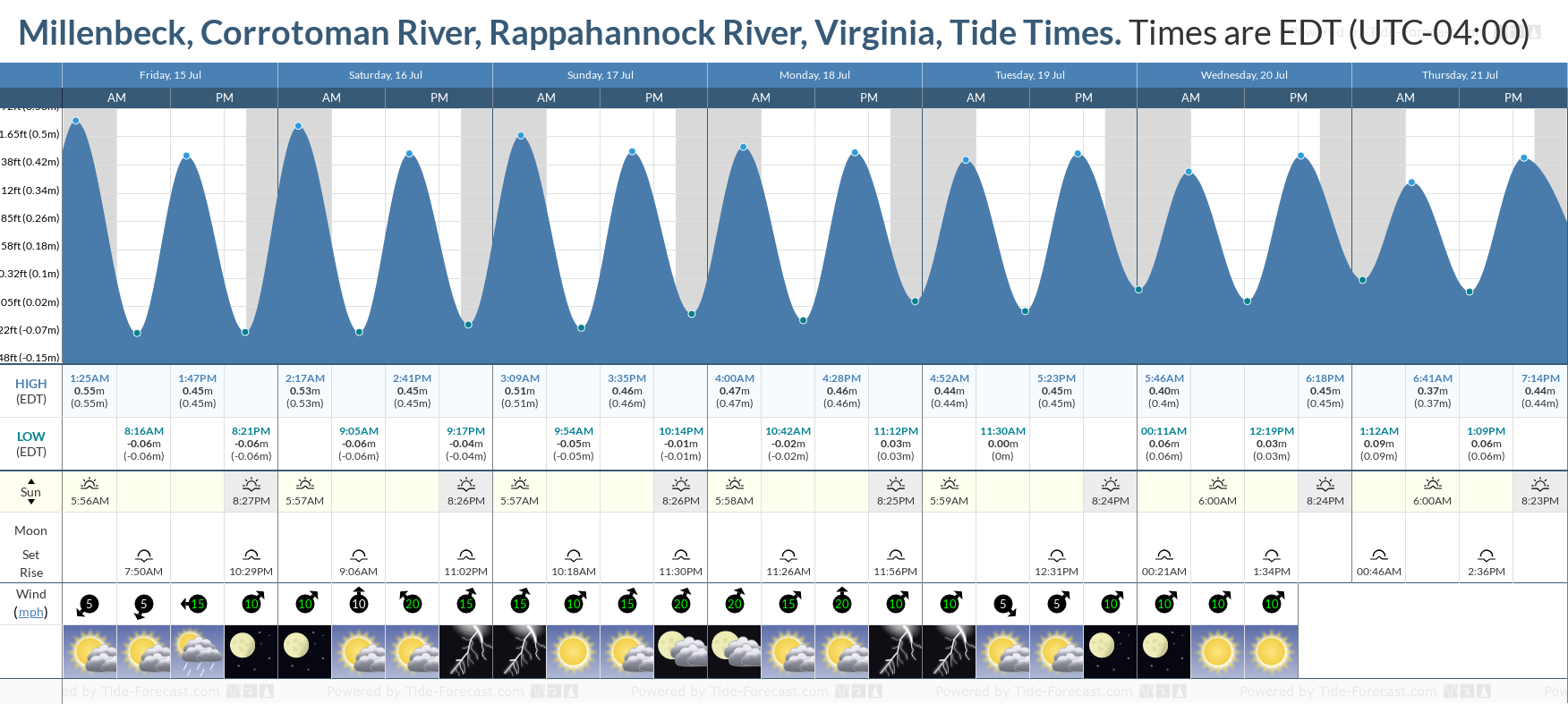 Millenbeck, Corrotoman River, Rappahannock River, Virginia Tide Chart including high and low tide tide times for the next 7 days