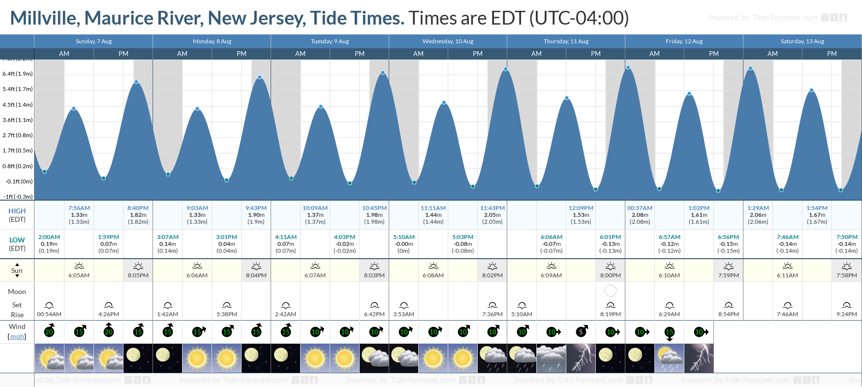 Millville, Maurice River, New Jersey Tide Chart including high and low tide tide times for the next 7 days