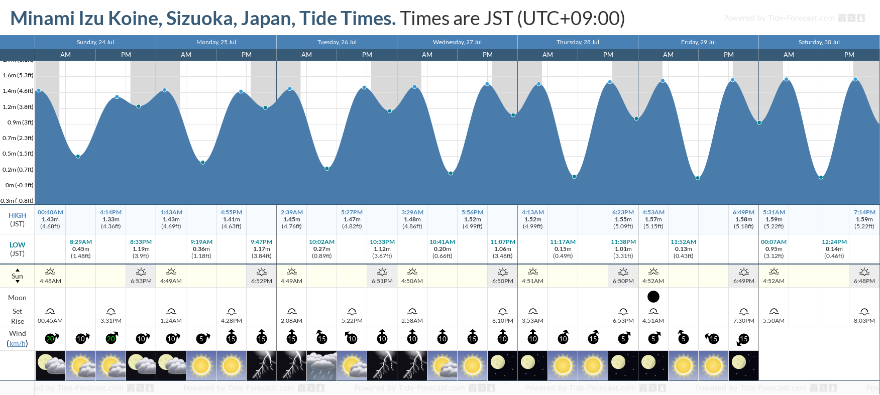 Minami Izu Koine, Sizuoka, Japan Tide Chart including high and low tide tide times for the next 7 days