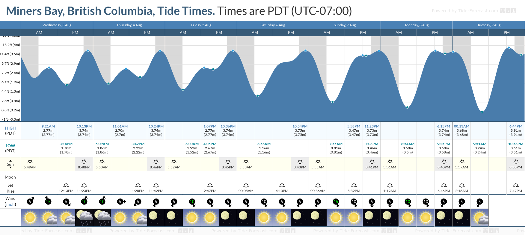 Miners Bay, British Columbia Tide Chart including high and low tide tide times for the next 7 days