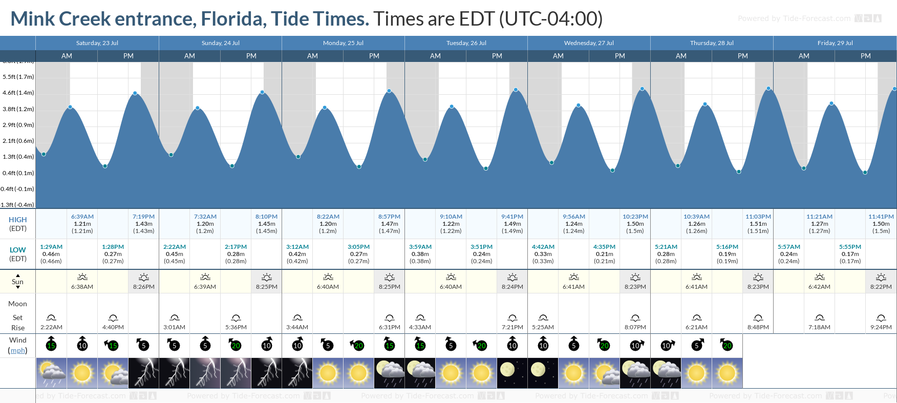 Mink Creek entrance, Florida Tide Chart including high and low tide tide times for the next 7 days