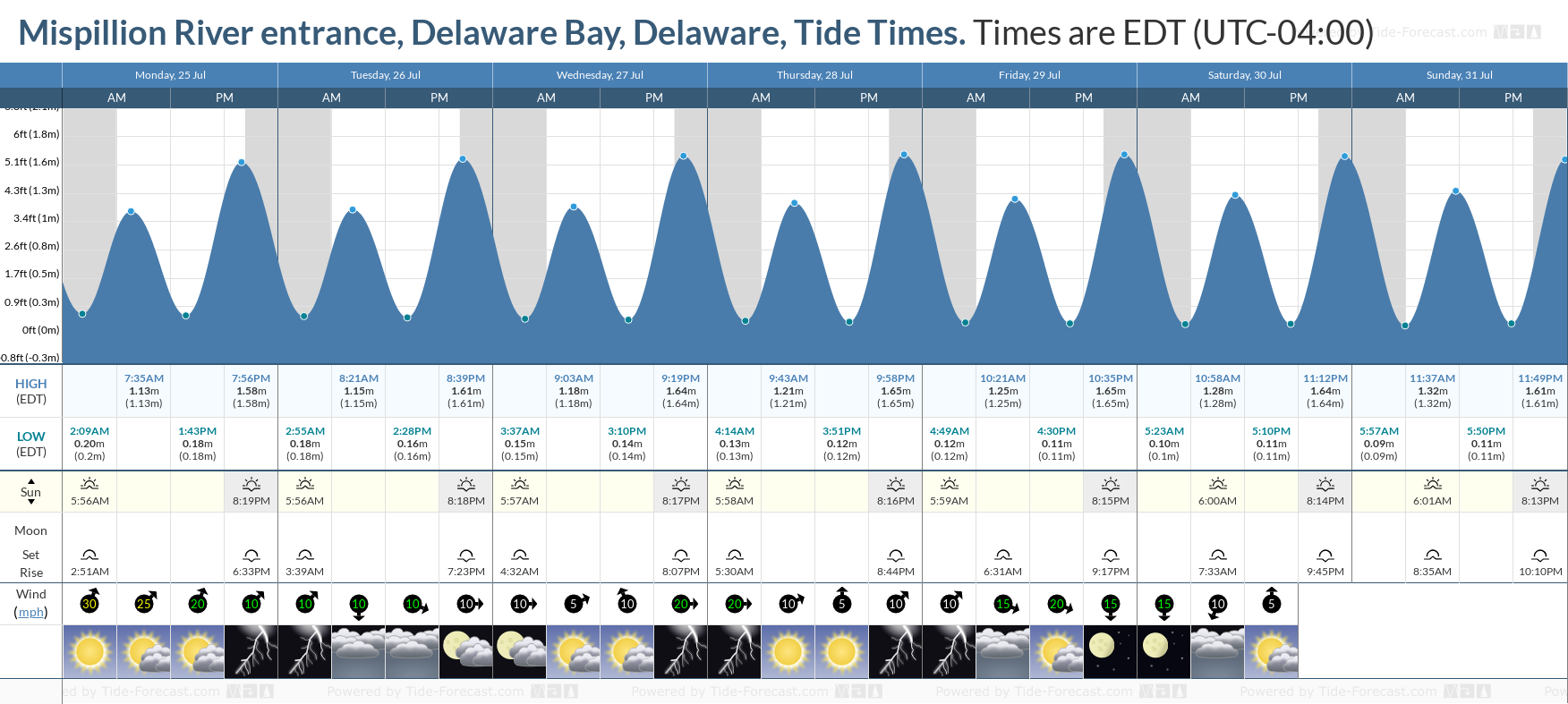 Mispillion River entrance, Delaware Bay, Delaware Tide Chart including high and low tide tide times for the next 7 days
