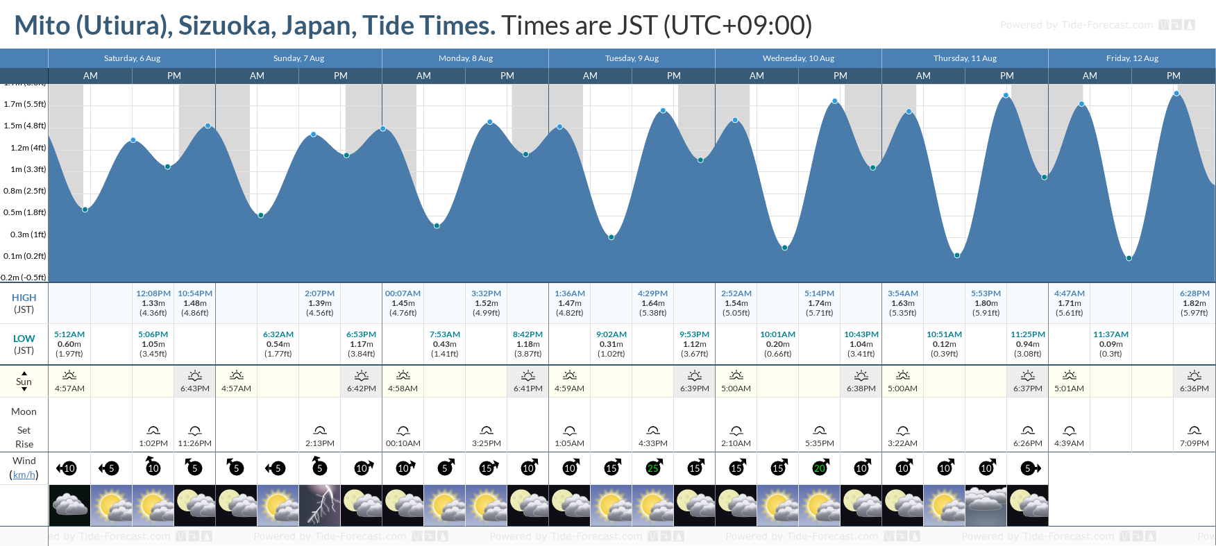 Mito (Utiura), Sizuoka, Japan Tide Chart including high and low tide tide times for the next 7 days