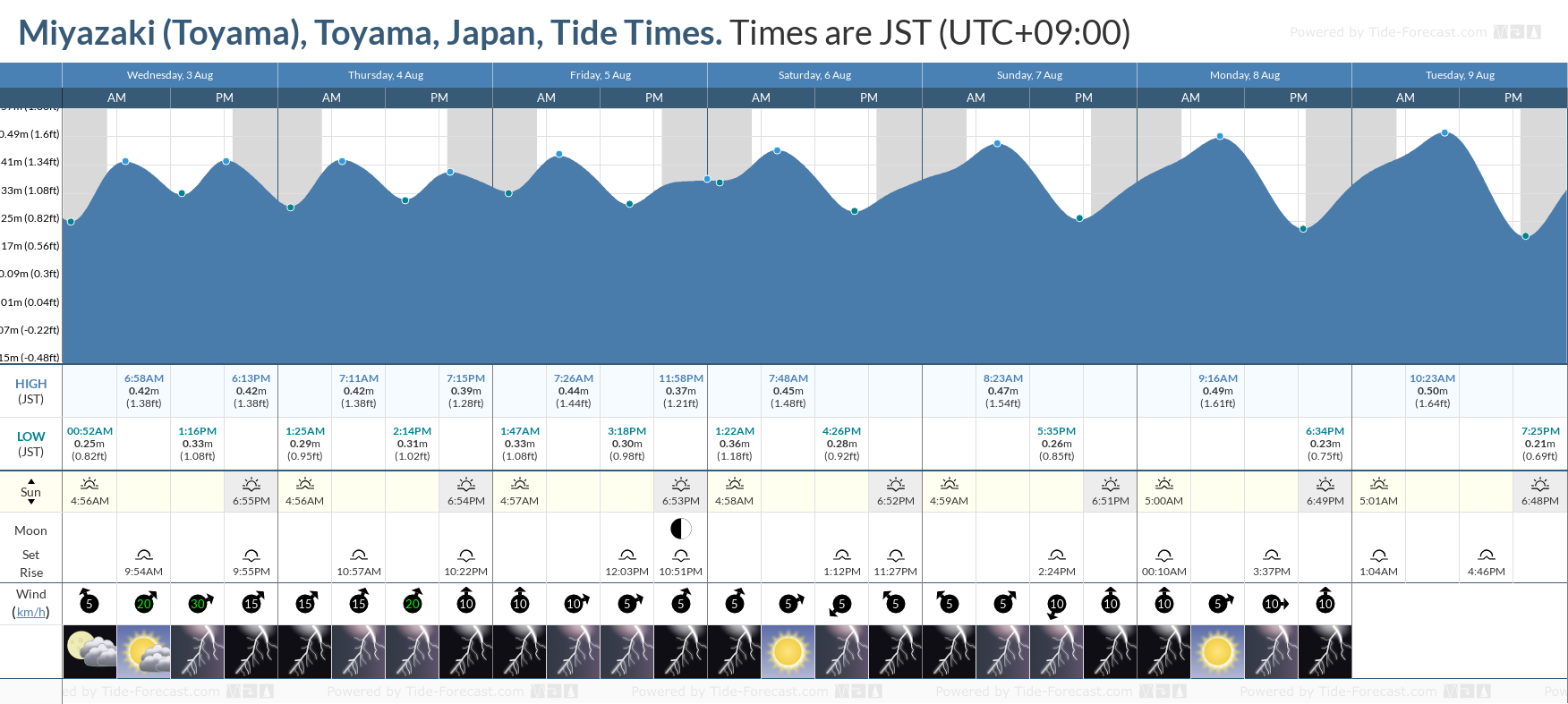 Miyazaki (Toyama), Toyama, Japan Tide Chart including high and low tide tide times for the next 7 days