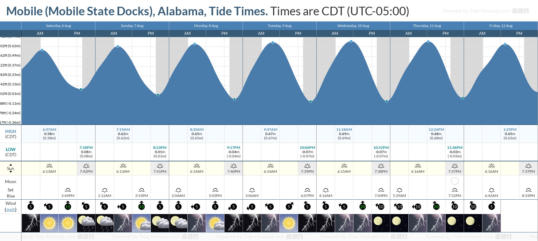 Mobile (Mobile State Docks), Alabama Tide Chart including high and low tide tide times for the next 7 days