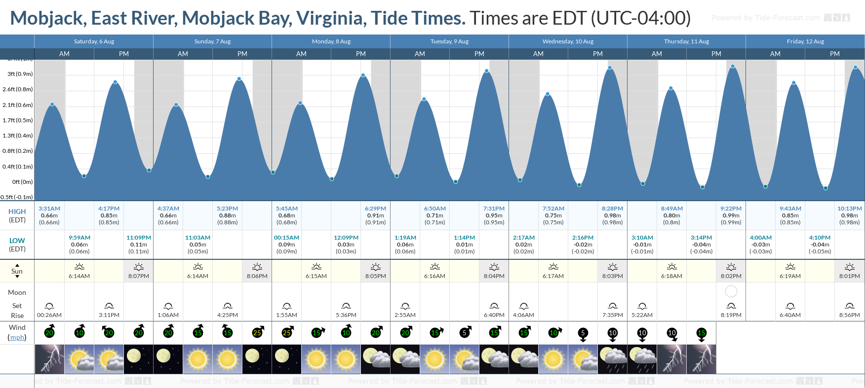 Mobjack, East River, Mobjack Bay, Virginia Tide Chart including high and low tide tide times for the next 7 days