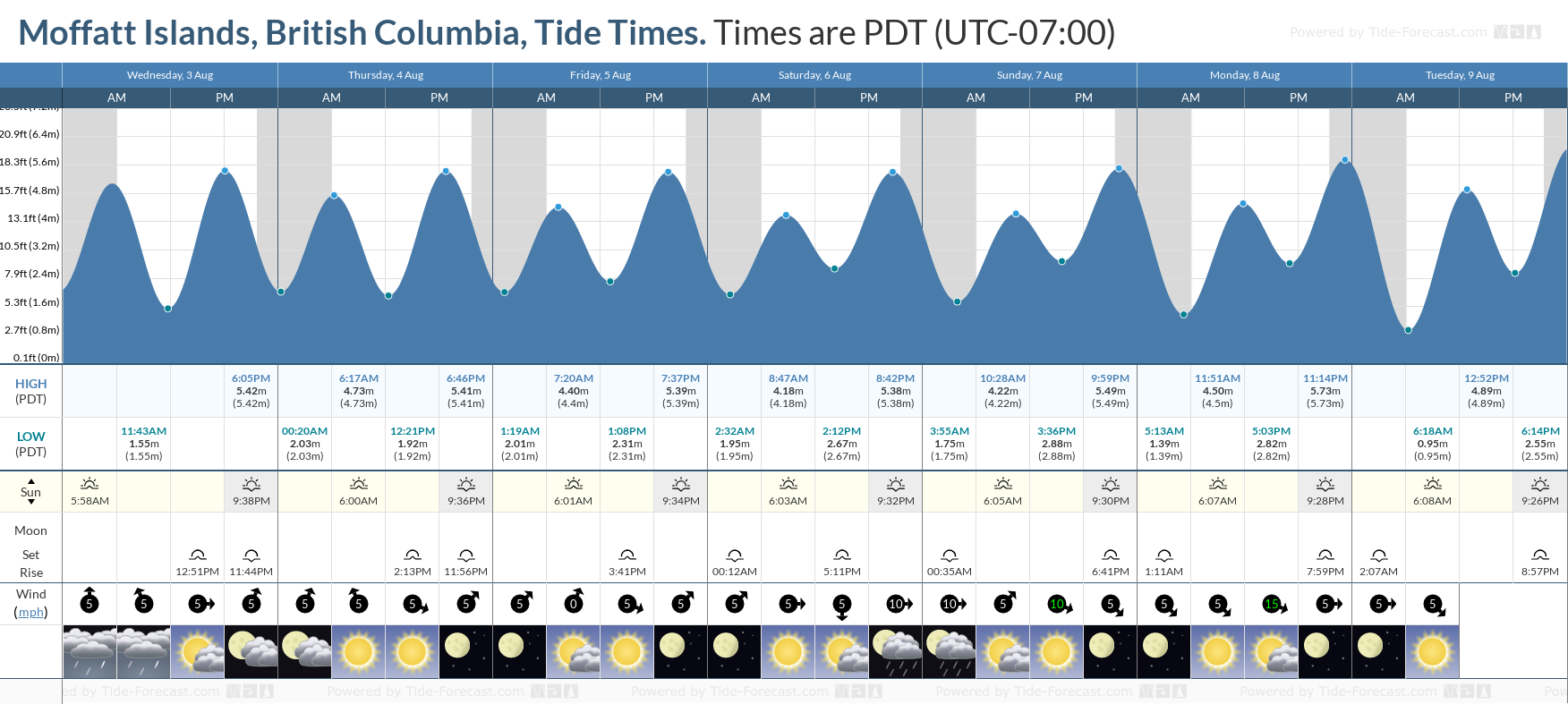 Moffatt Islands, British Columbia Tide Chart including high and low tide tide times for the next 7 days