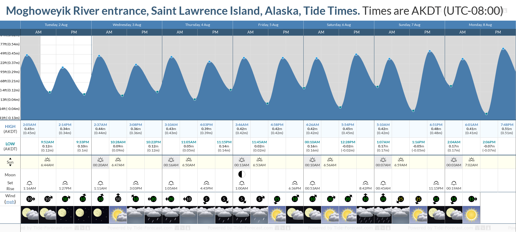 Moghoweyik River entrance, Saint Lawrence Island, Alaska Tide Chart including high and low tide tide times for the next 7 days