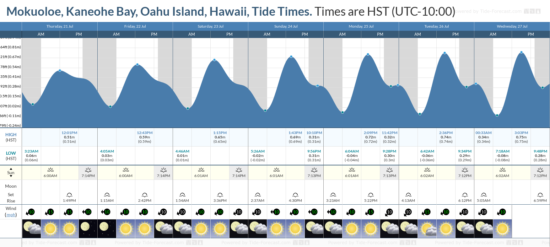 Mokuoloe, Kaneohe Bay, Oahu Island, Hawaii Tide Chart including high and low tide tide times for the next 7 days