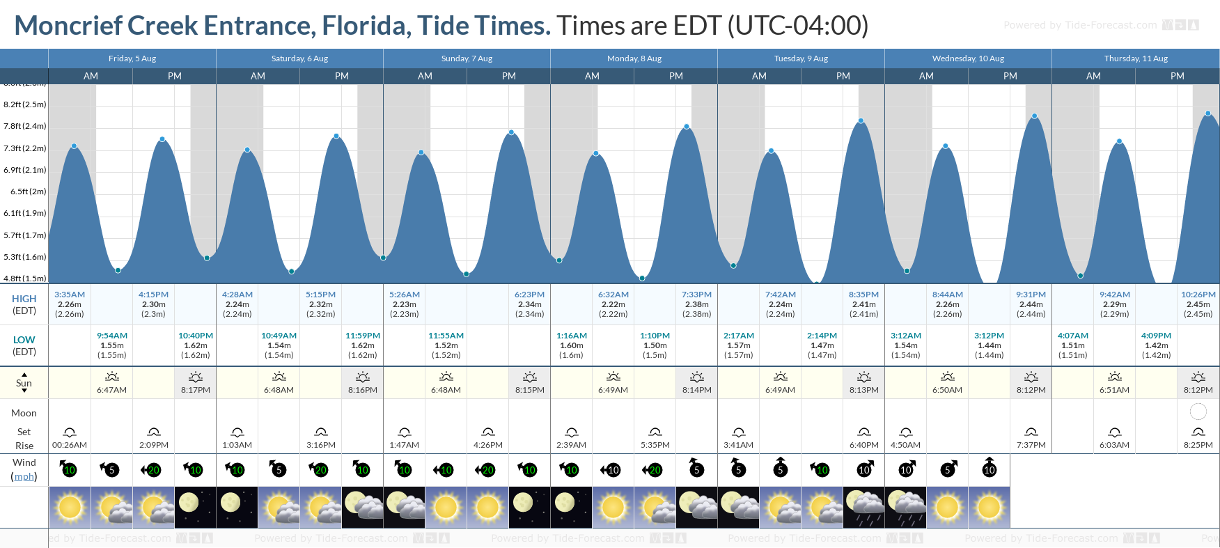 Moncrief Creek Entrance, Florida Tide Chart including high and low tide tide times for the next 7 days