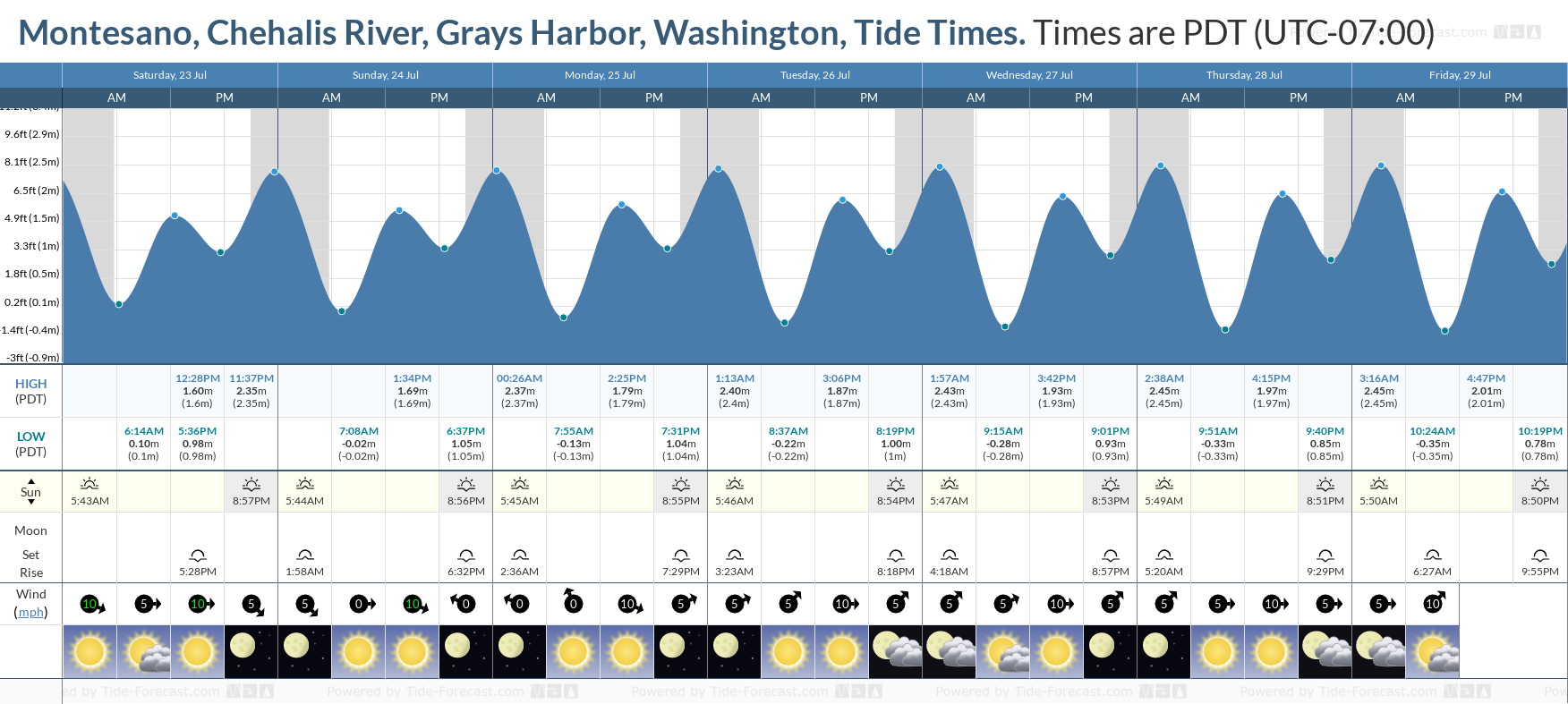 tide times and tide chart for montesano chehalis river grays harbor montesano chehalis river grays harbor