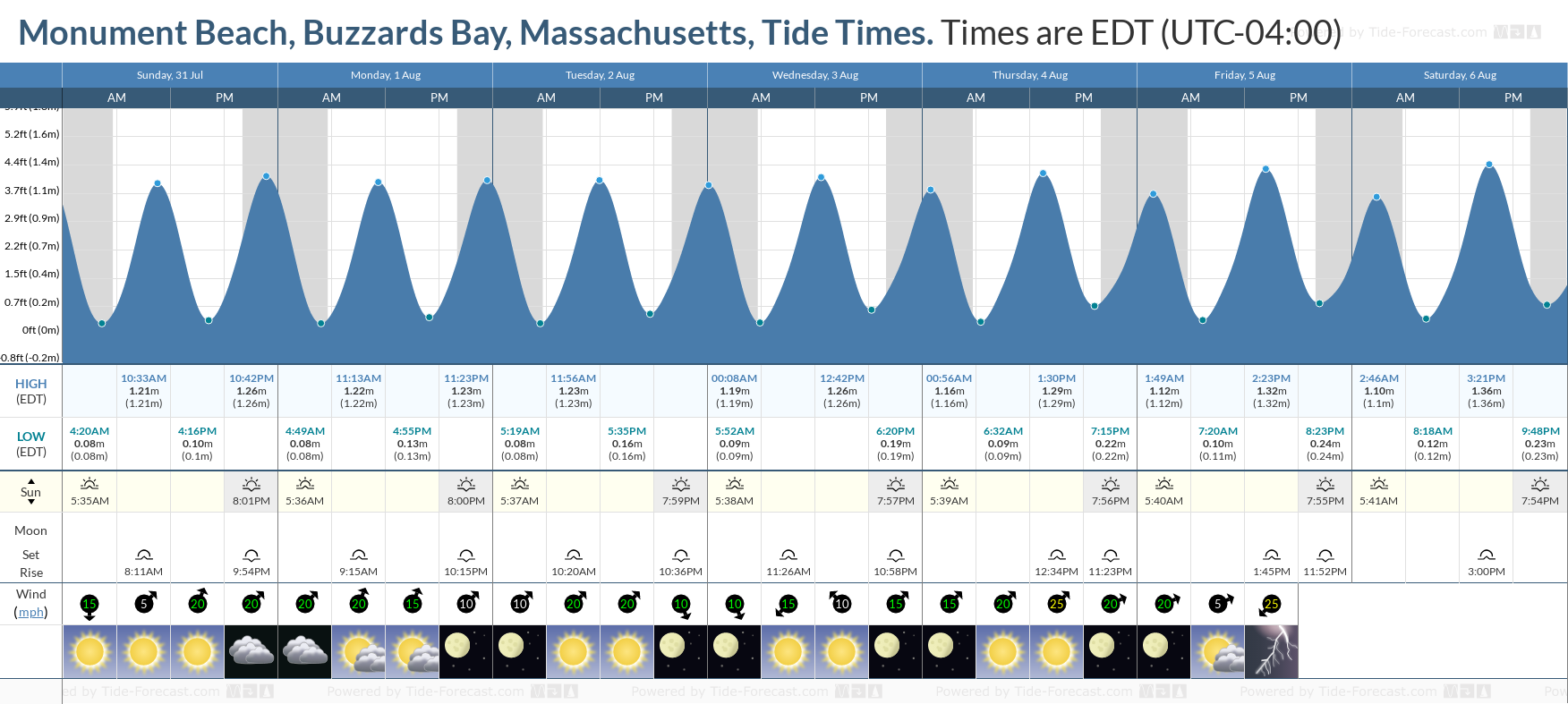 Monument Beach, Buzzards Bay, Massachusetts Tide Chart including high and low tide tide times for the next 7 days