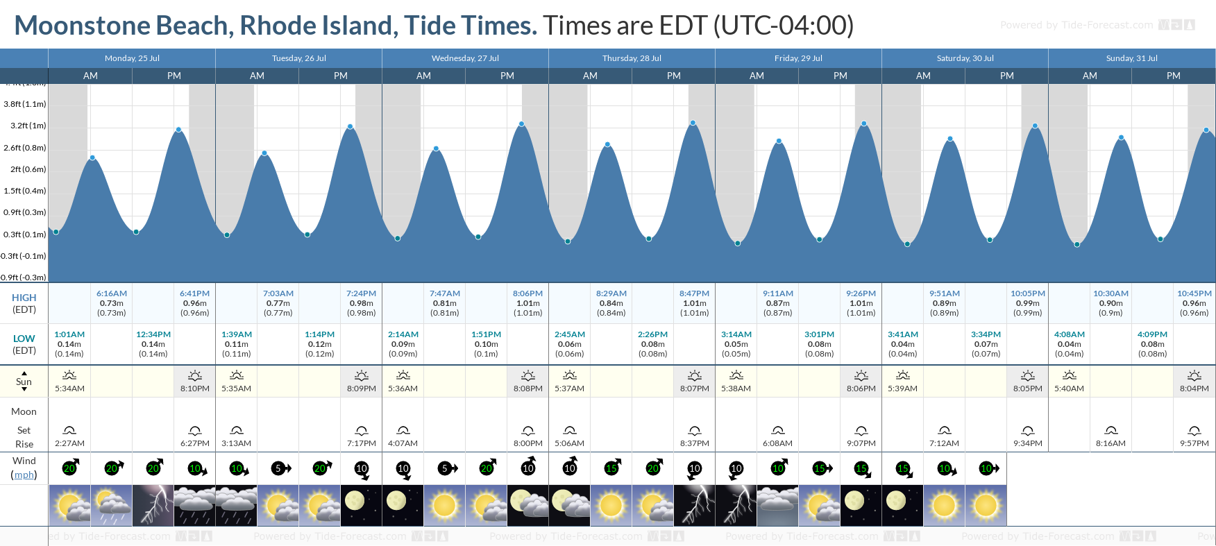 Moonstone Beach, Rhode Island Tide Chart including high and low tide tide times for the next 7 days