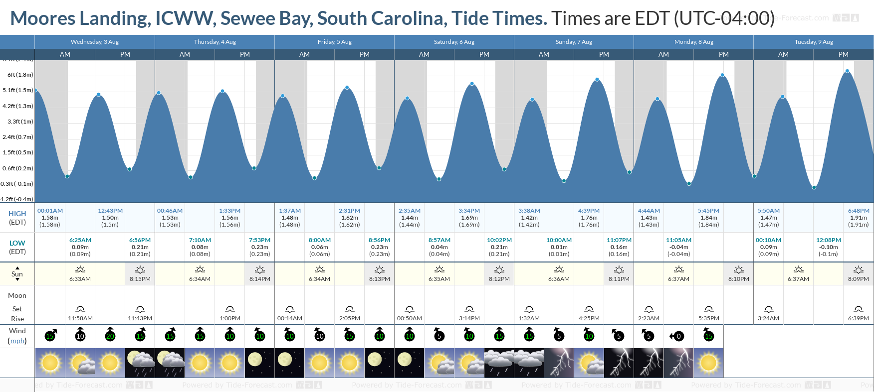 Moores Landing, ICWW, Sewee Bay, South Carolina Tide Chart including high and low tide tide times for the next 7 days