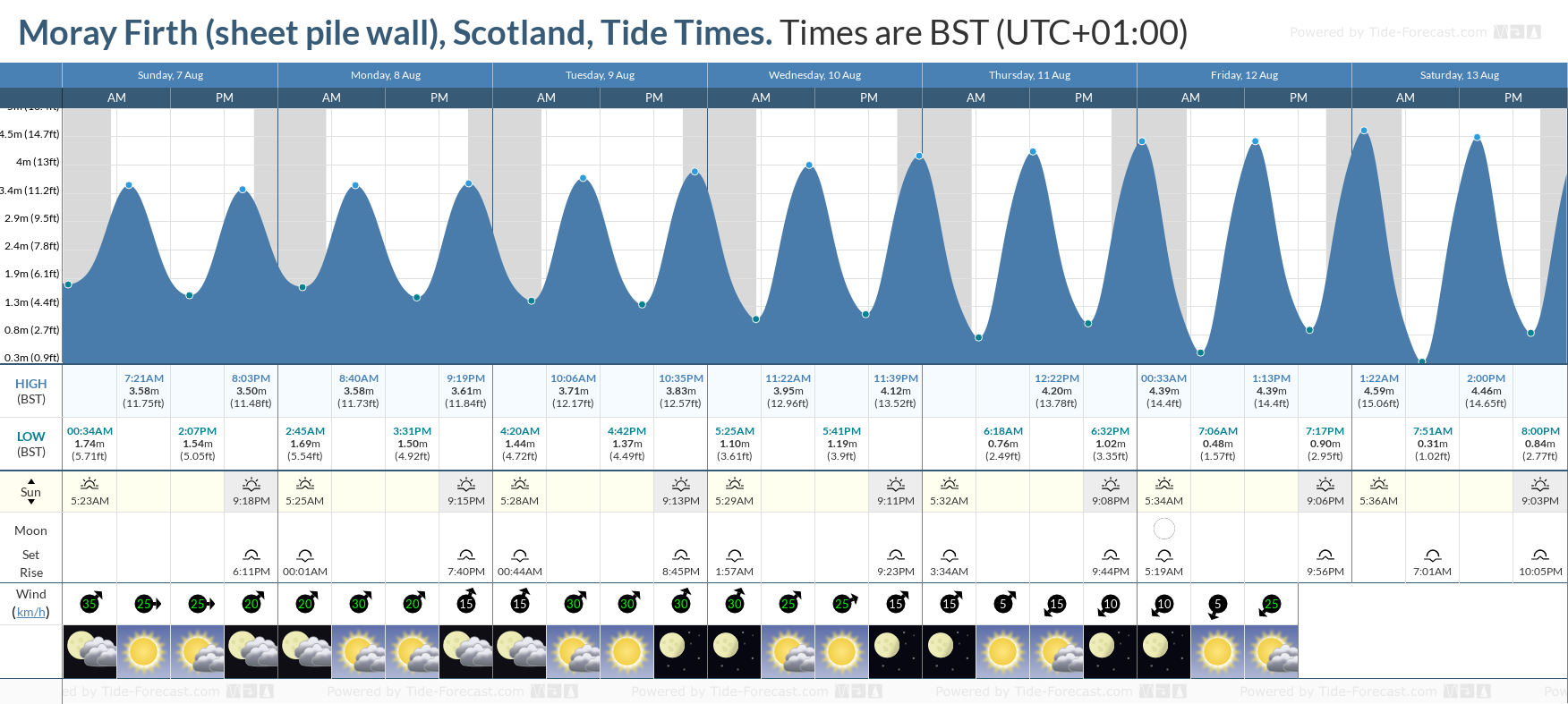 Moray Firth (sheet pile wall), Scotland Tide Chart including high and low tide tide times for the next 7 days