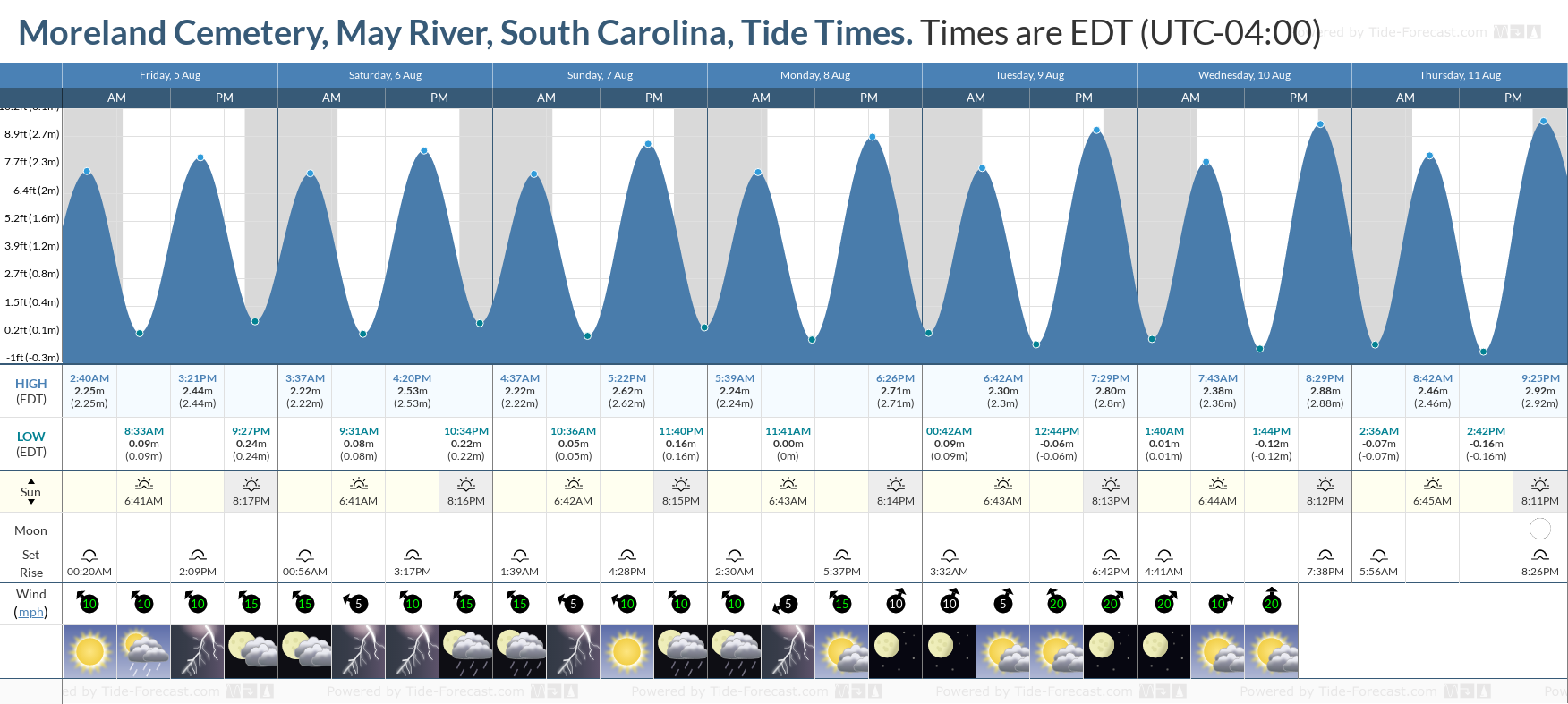 Moreland Cemetery, May River, South Carolina Tide Chart including high and low tide tide times for the next 7 days