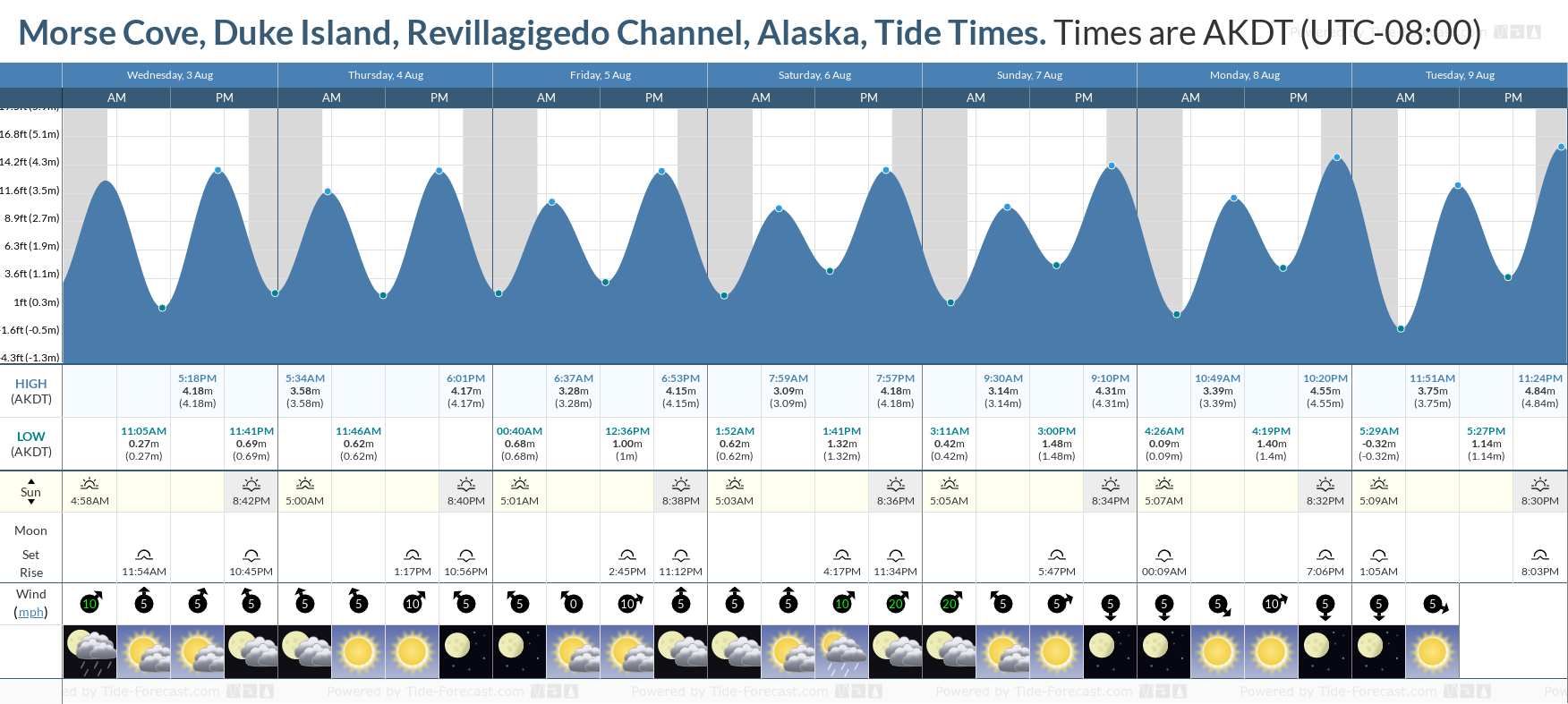 Morse Cove, Duke Island, Revillagigedo Channel, Alaska Tide Chart including high and low tide tide times for the next 7 days