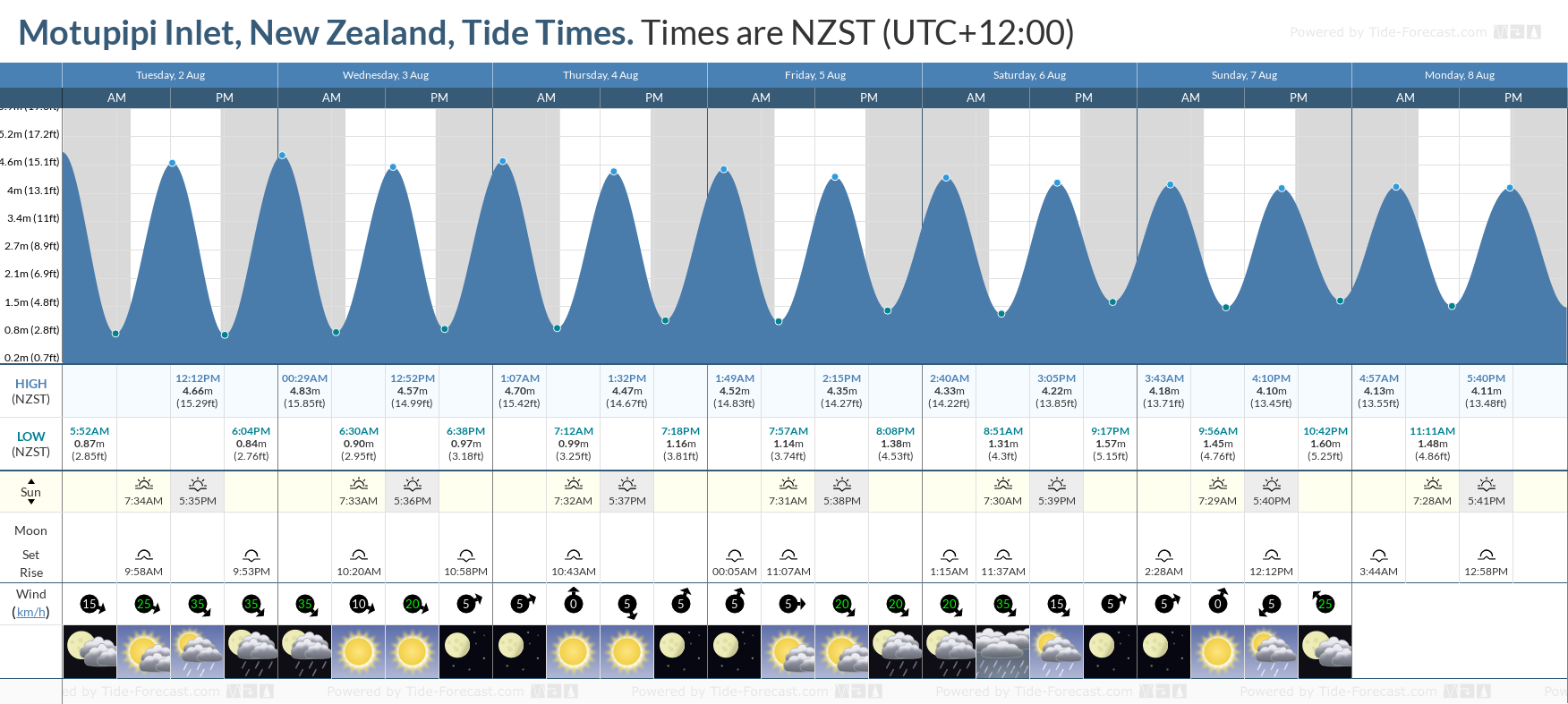 Motupipi Inlet, New Zealand Tide Chart including high and low tide tide times for the next 7 days