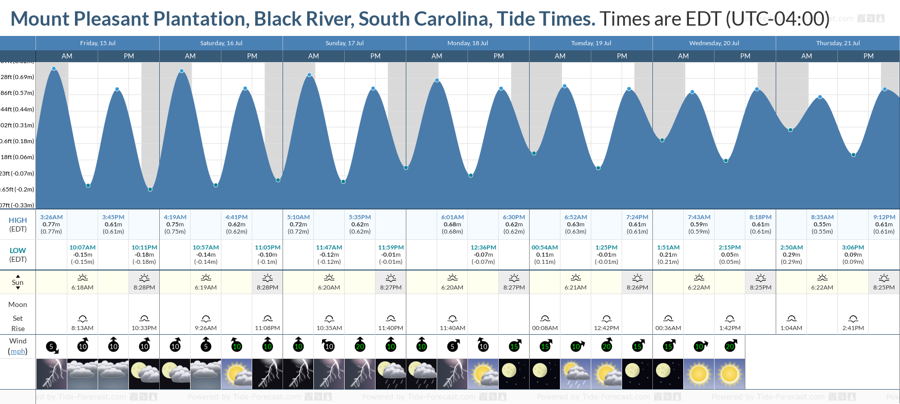 Mount Pleasant Plantation, Black River, South Carolina Tide Chart including high and low tide tide times for the next 7 days