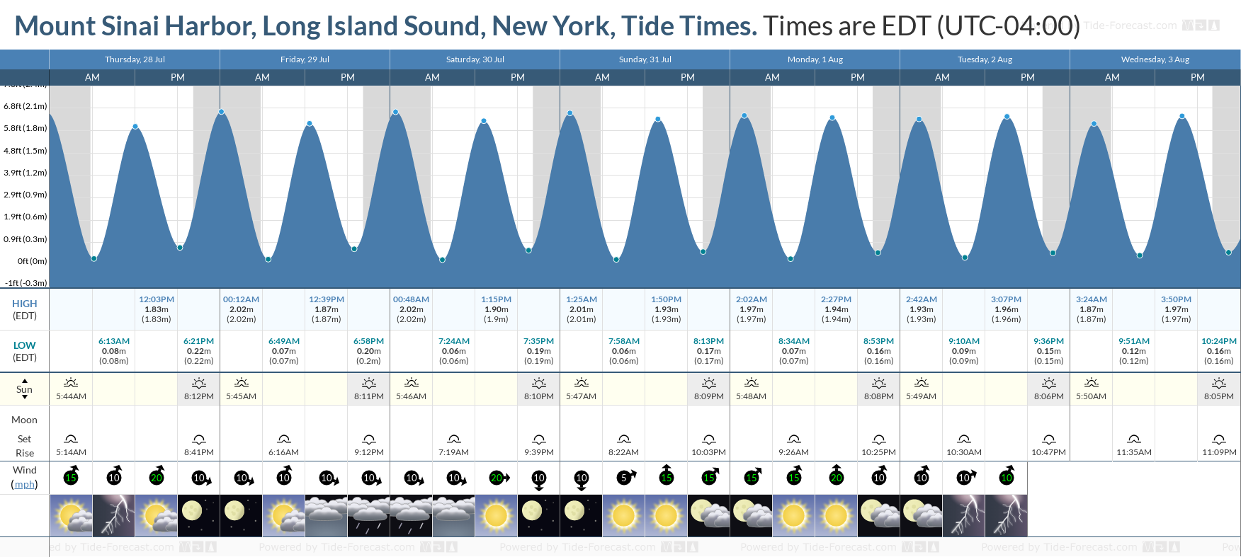 Mount Sinai Harbor, Long Island Sound, New York Tide Chart including high and low tide tide times for the next 7 days
