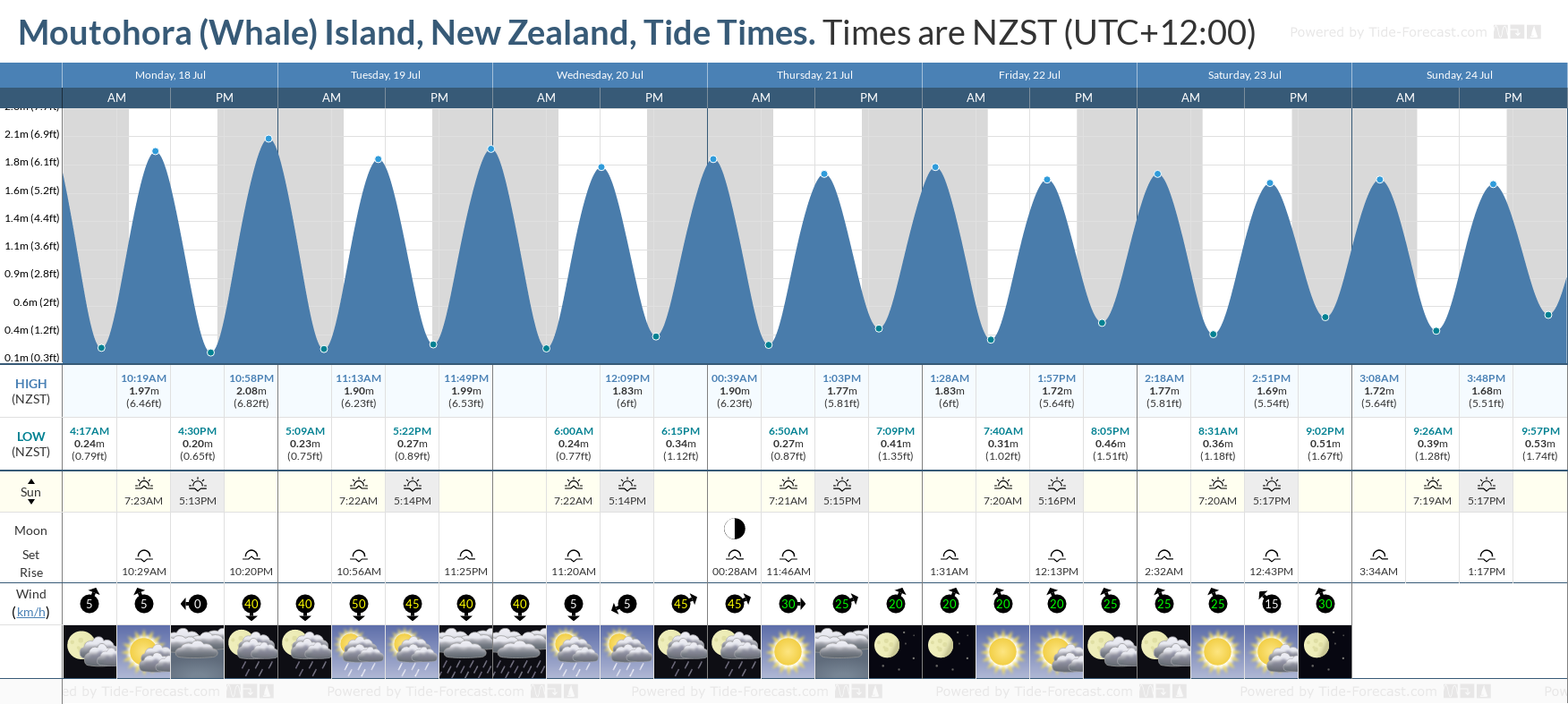 Moutohora (Whale) Island, New Zealand Tide Chart including high and low tide tide times for the next 7 days