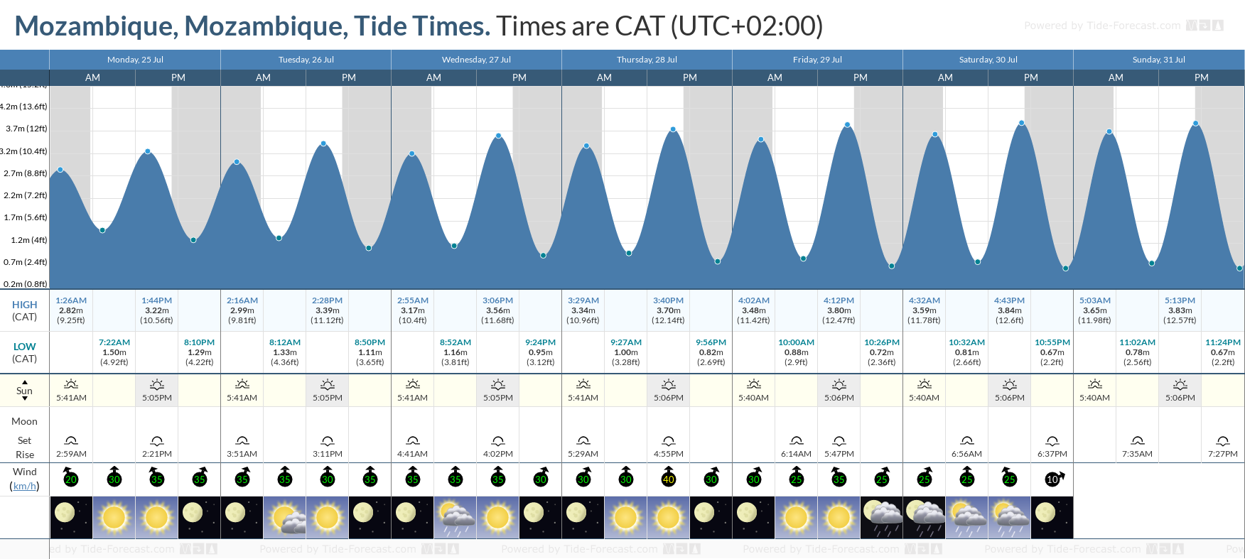 Mozambique, Mozambique Tide Chart including high and low tide tide times for the next 7 days