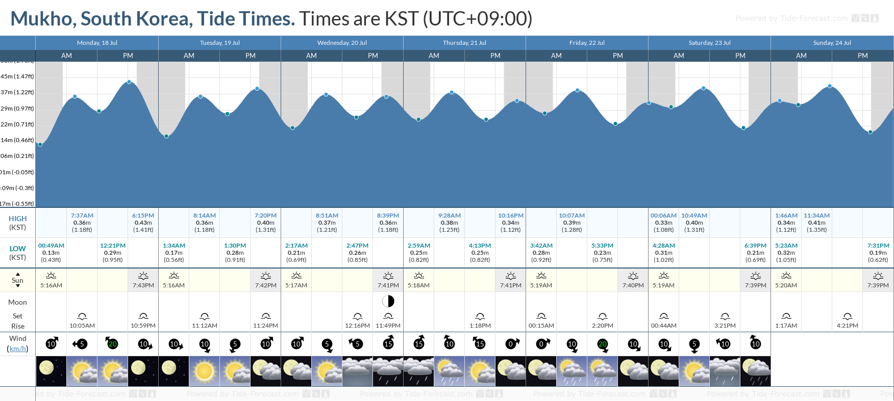 Mukho, South Korea Tide Chart including high and low tide tide times for the next 7 days